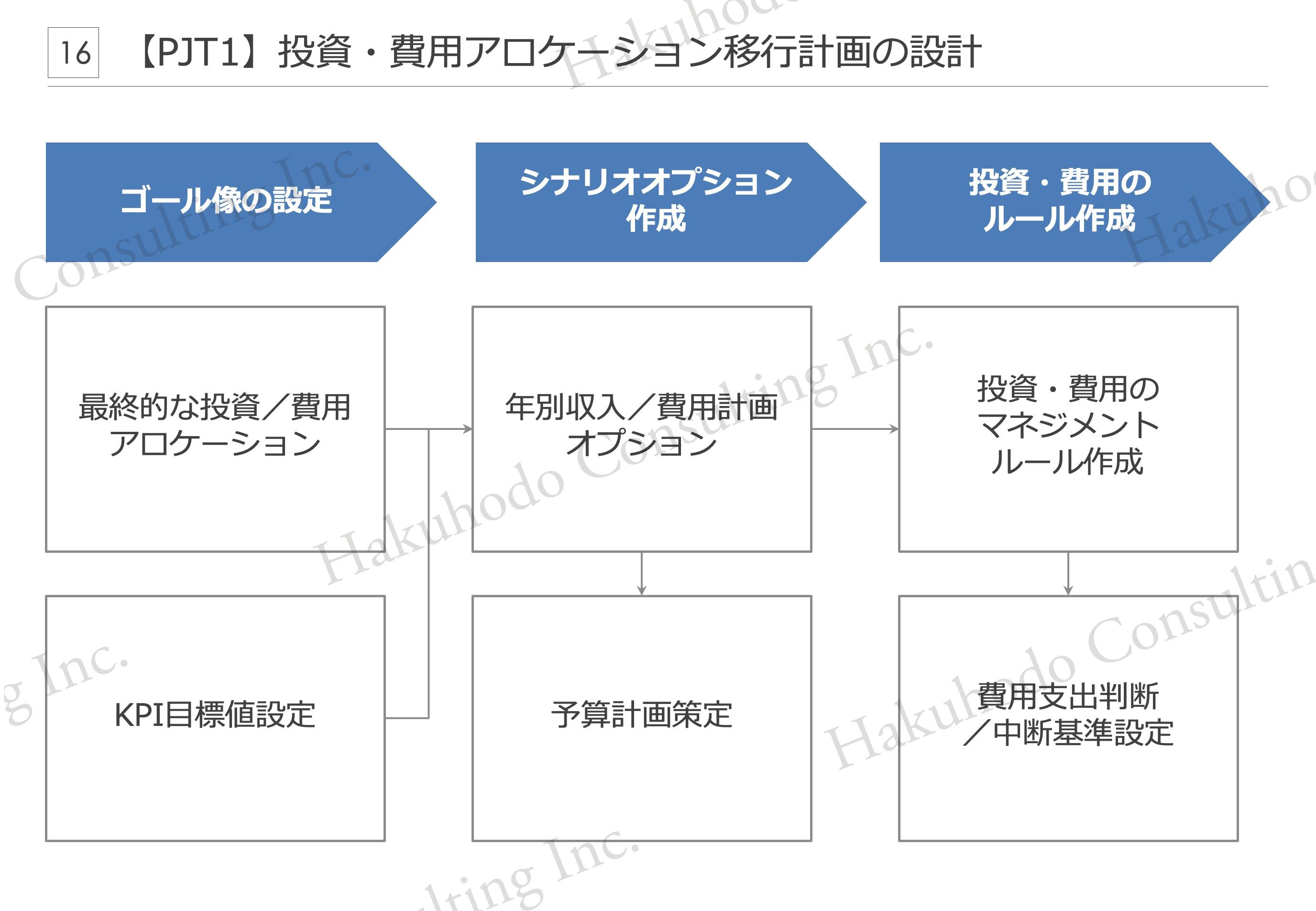 【PJT1】投資・費用アロケーション移行計画の設計