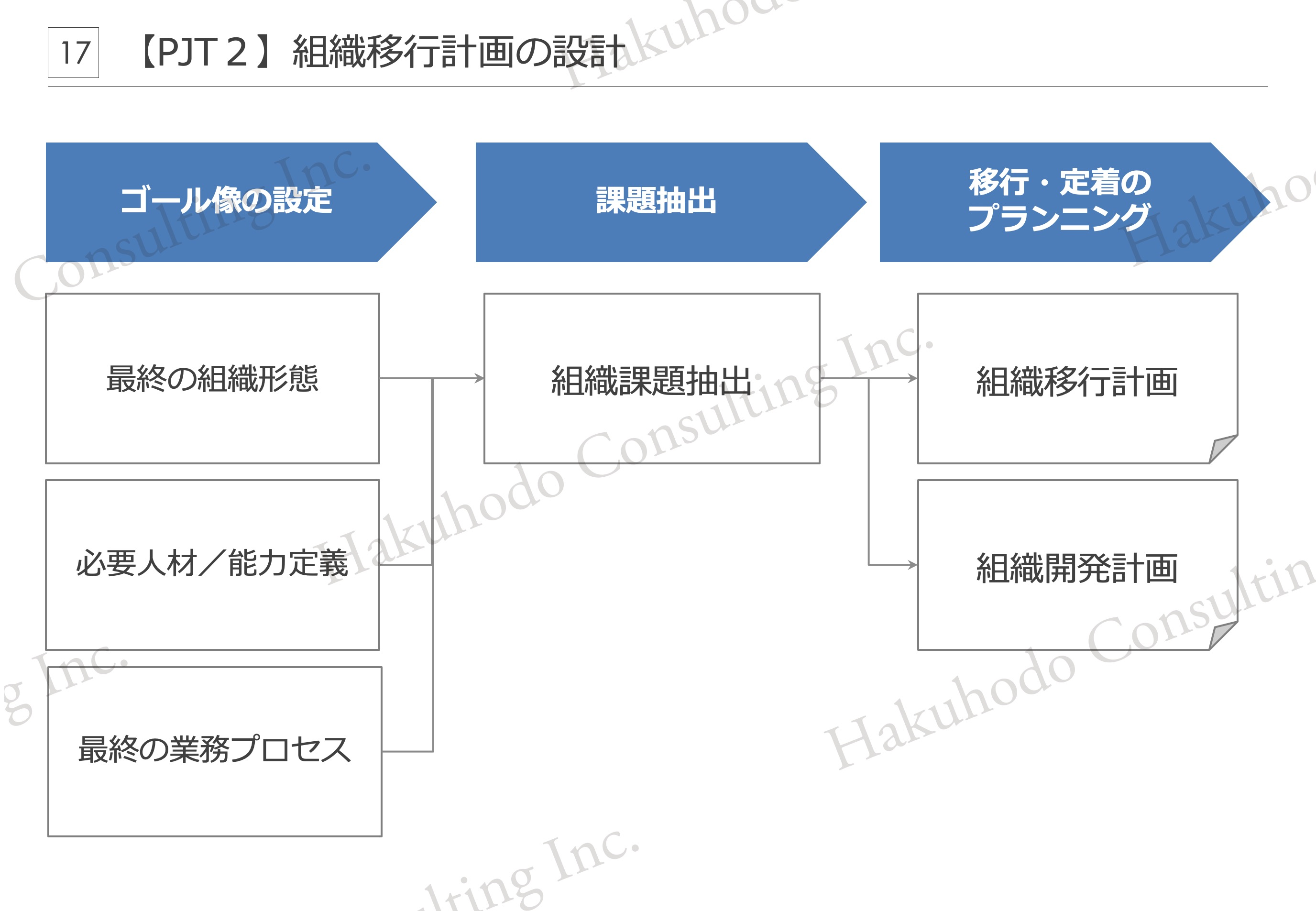【PJT2】組織移行計画の設計