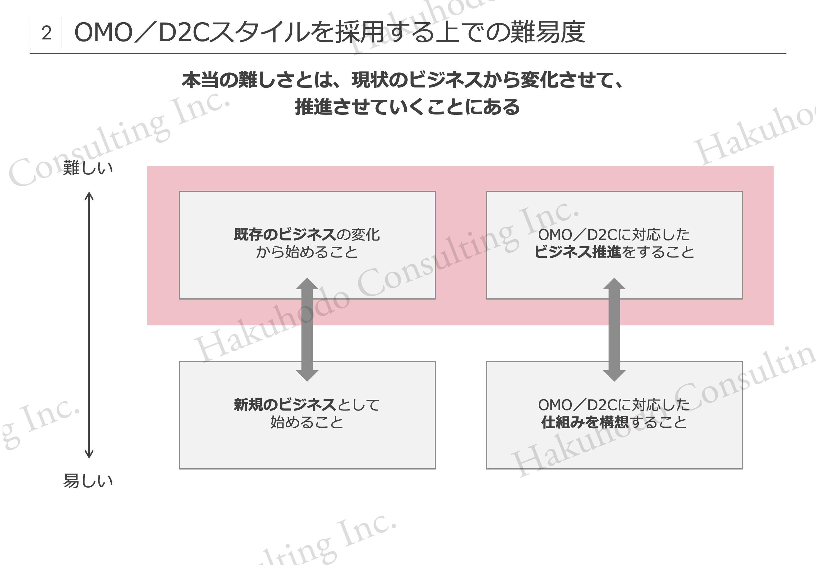 OMO/D2Cスタイルを採用する上での難易度