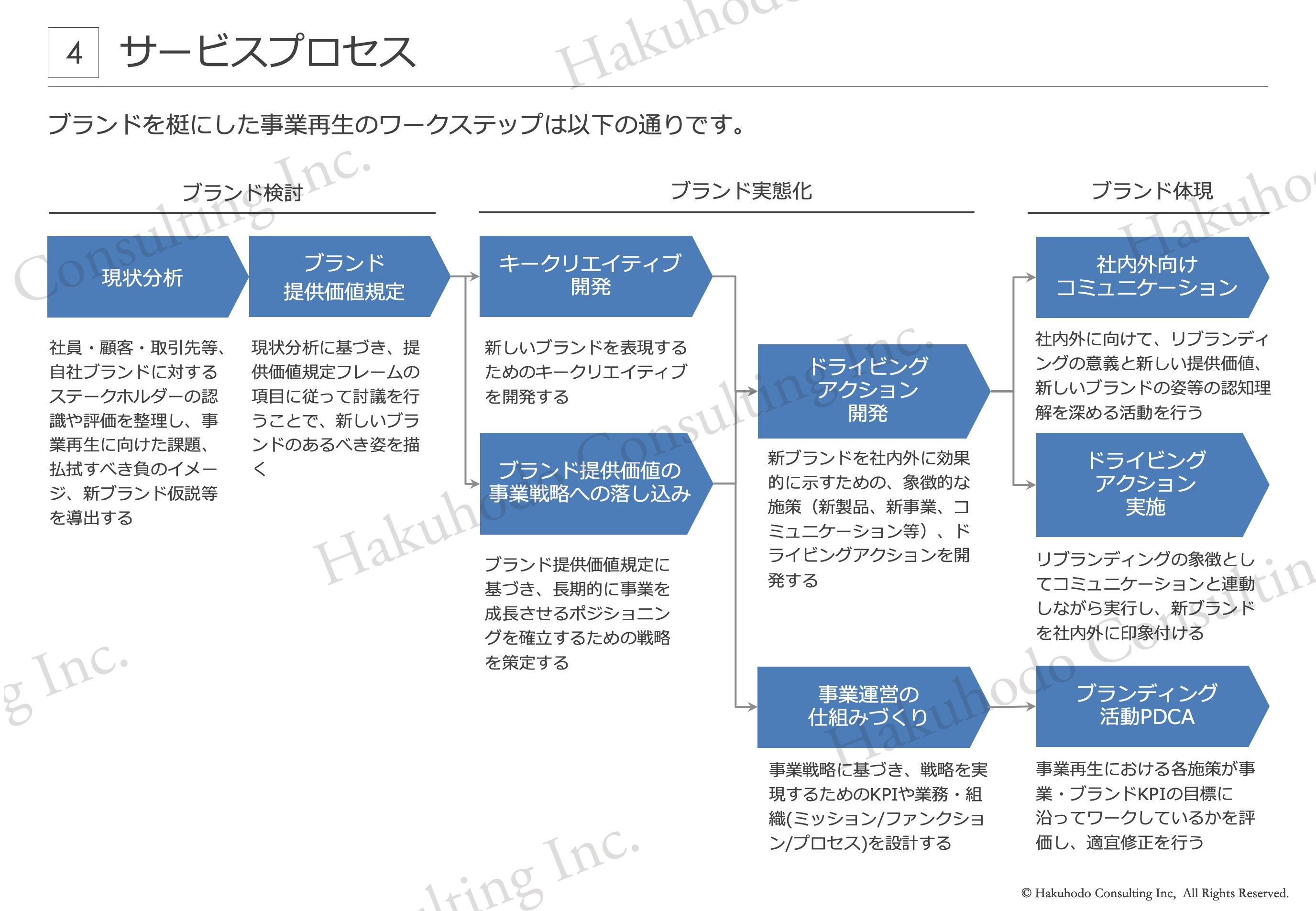 ブランドを梃にした事業再生のワークステップ