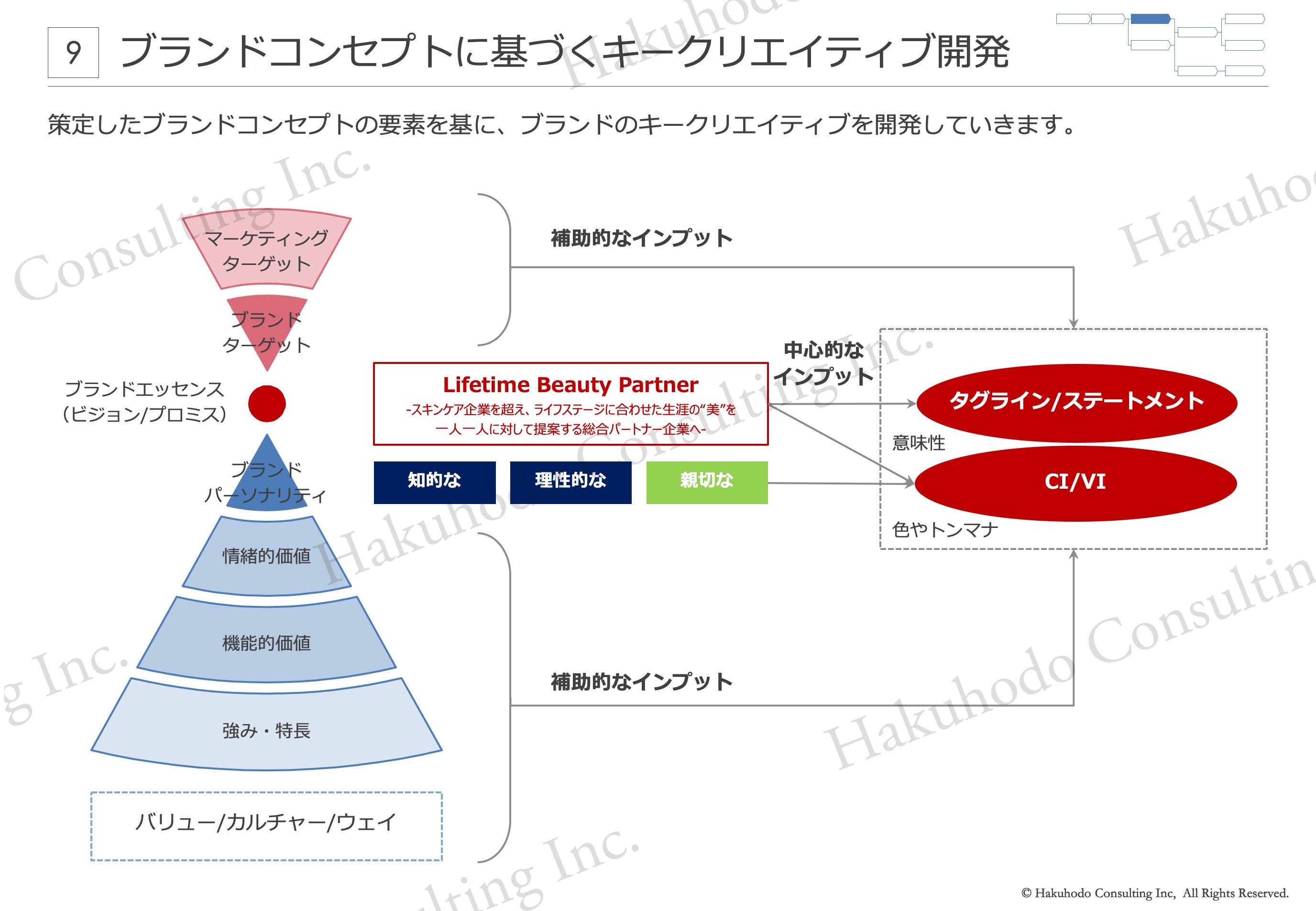 ブランドコンセプトに基づくキークリエイティブ開発策定したブランドコンセプトの要素を基に、ブランドのキークリエイティブを開発していきます。