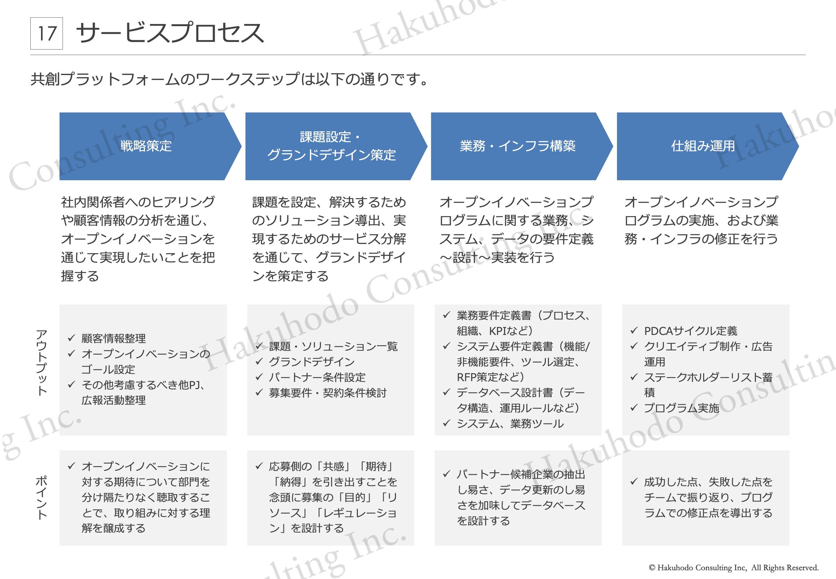 共創プラットフォームのワークステップ