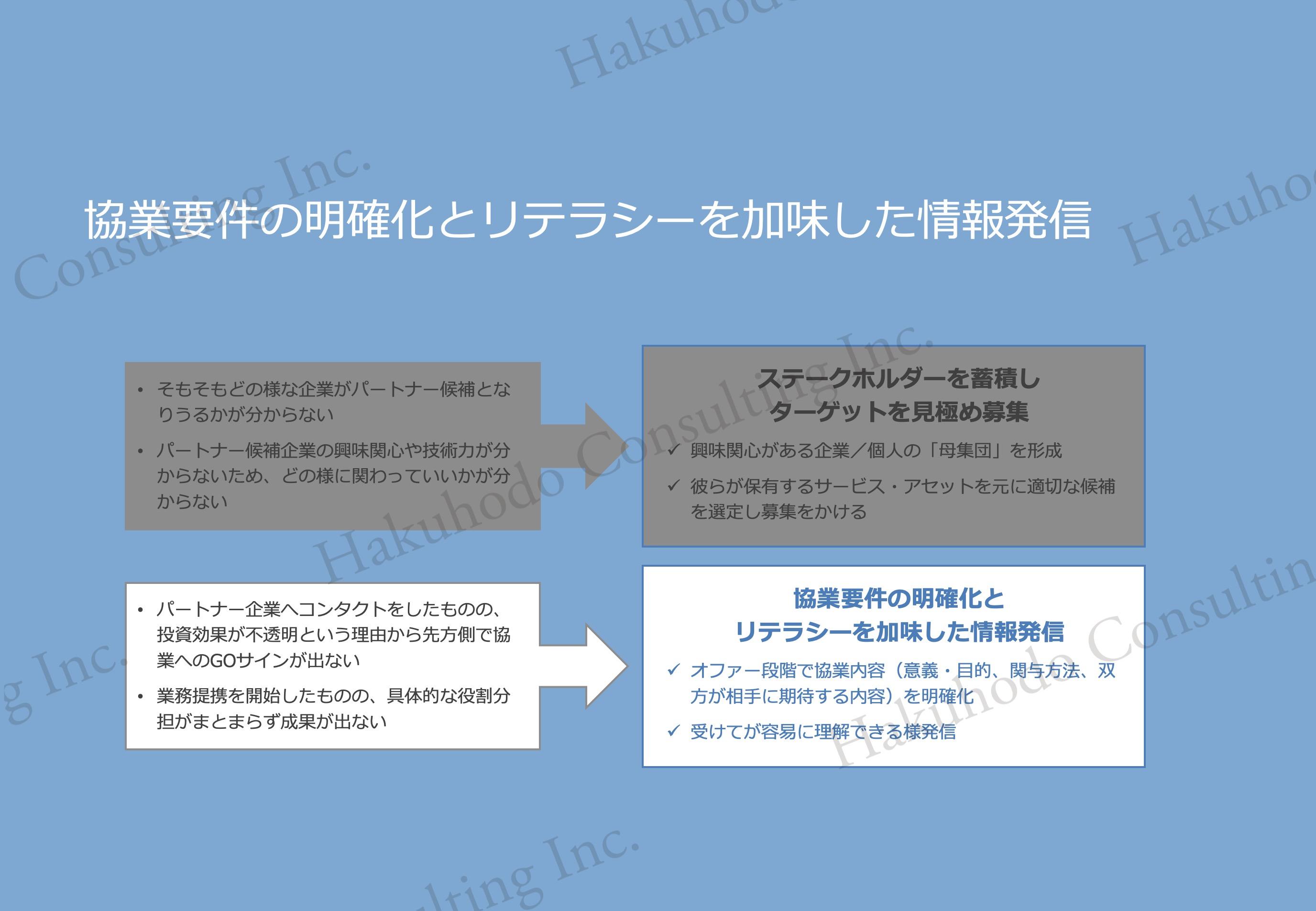 協業要件の明確化とリテラシーを加味した情報発信