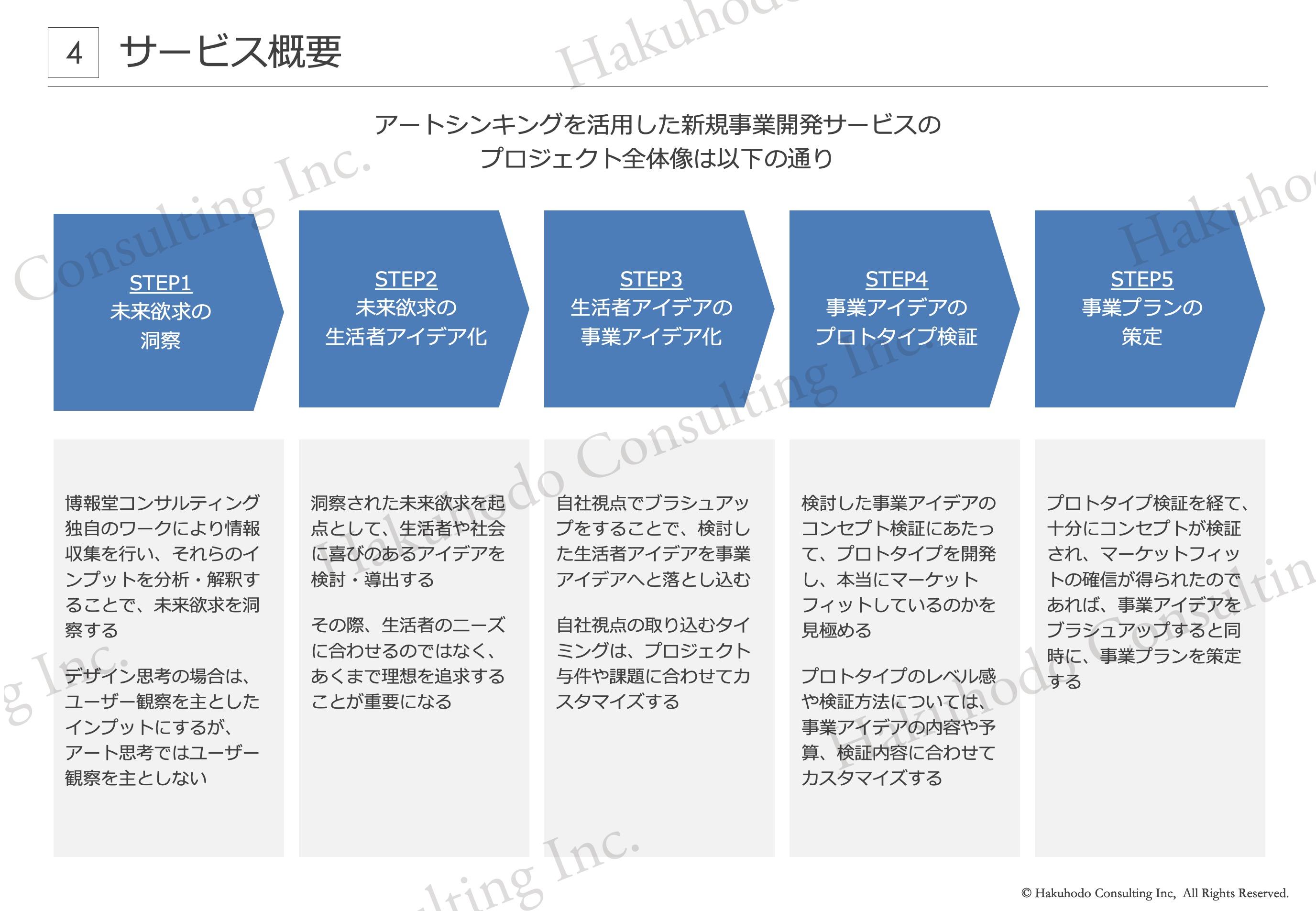 アートシンキングを活用した新規事業開発サービスのプロジェクト全体像