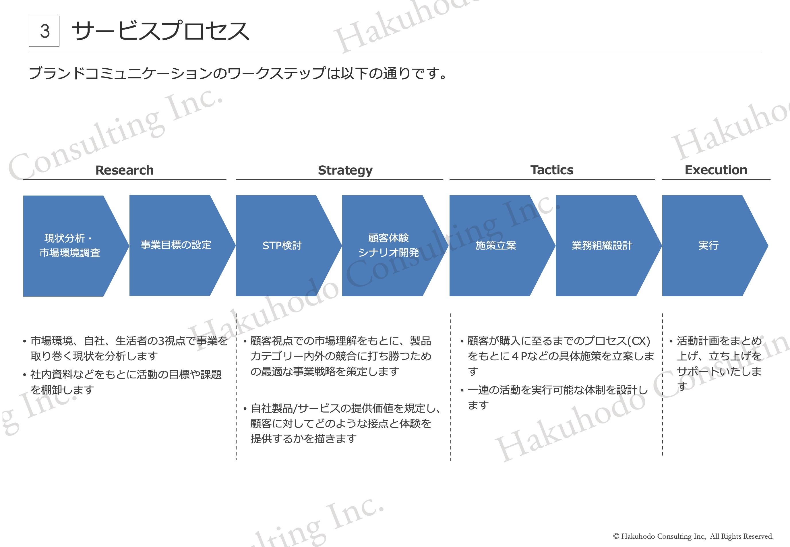 ブランドコミュニケーションのワークステップ