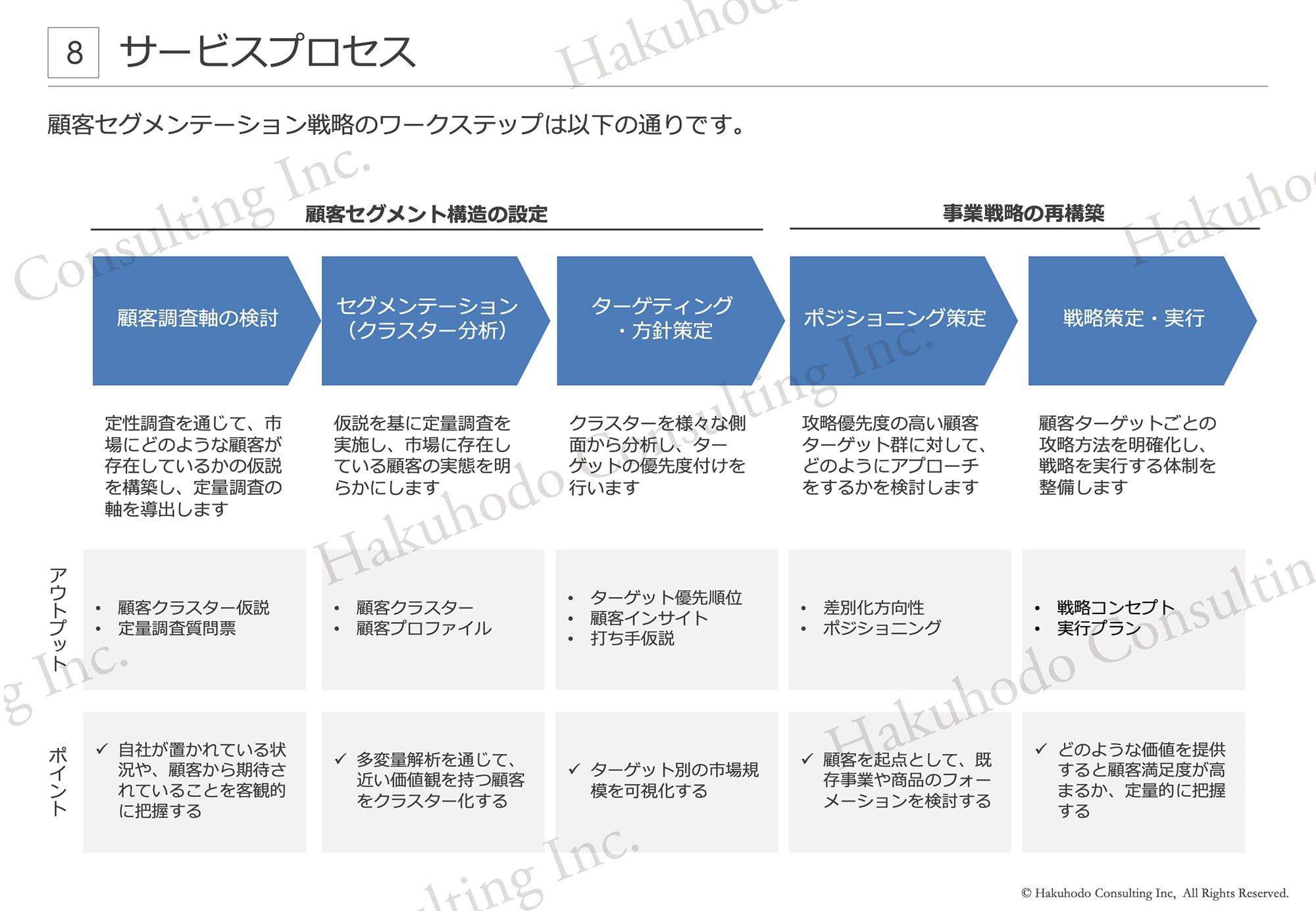 顧客セグメンテーション戦略のワークステップは以下の通りです。