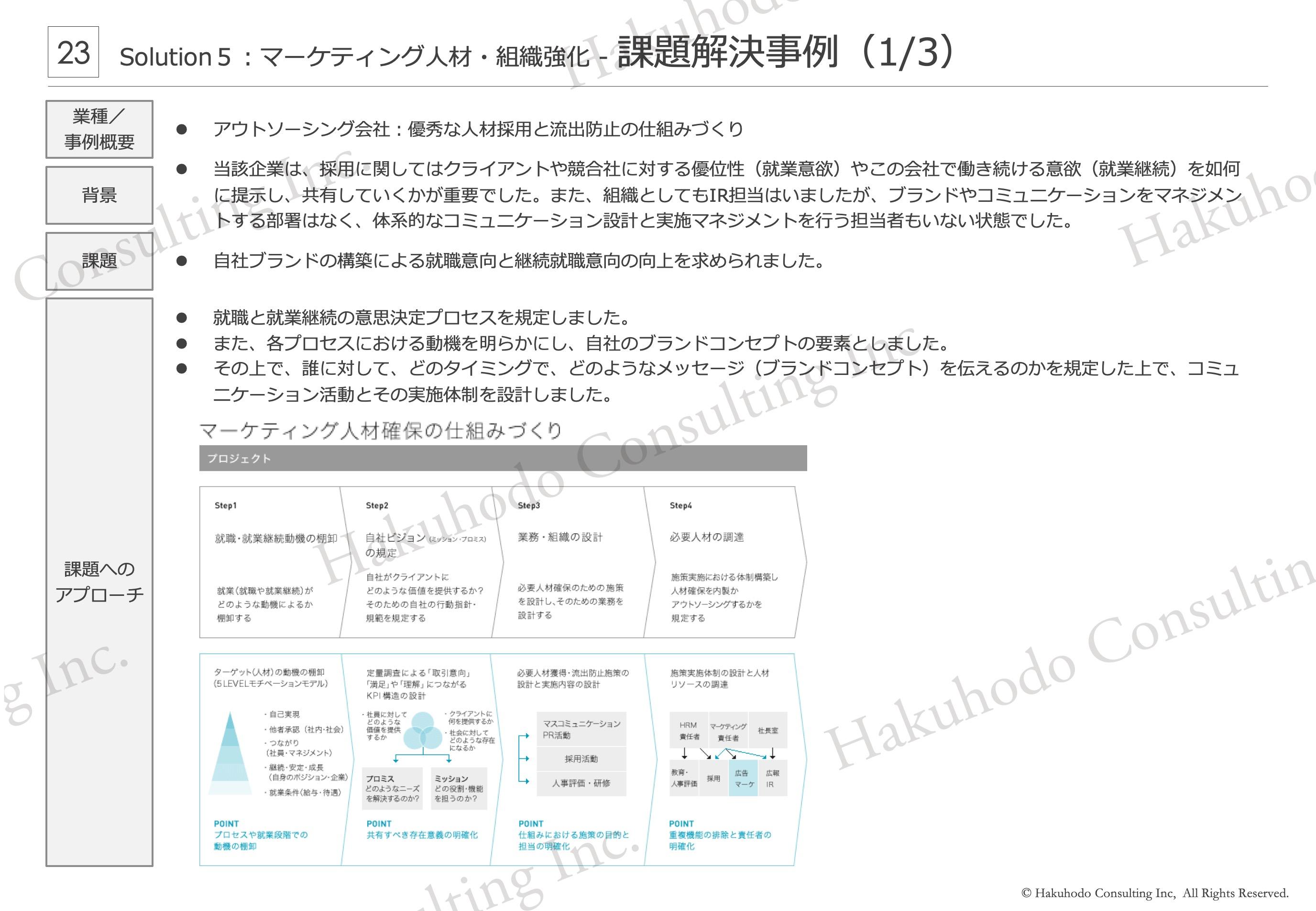 マーケティング人材・組織強化- 課題解決事例(1/3)
