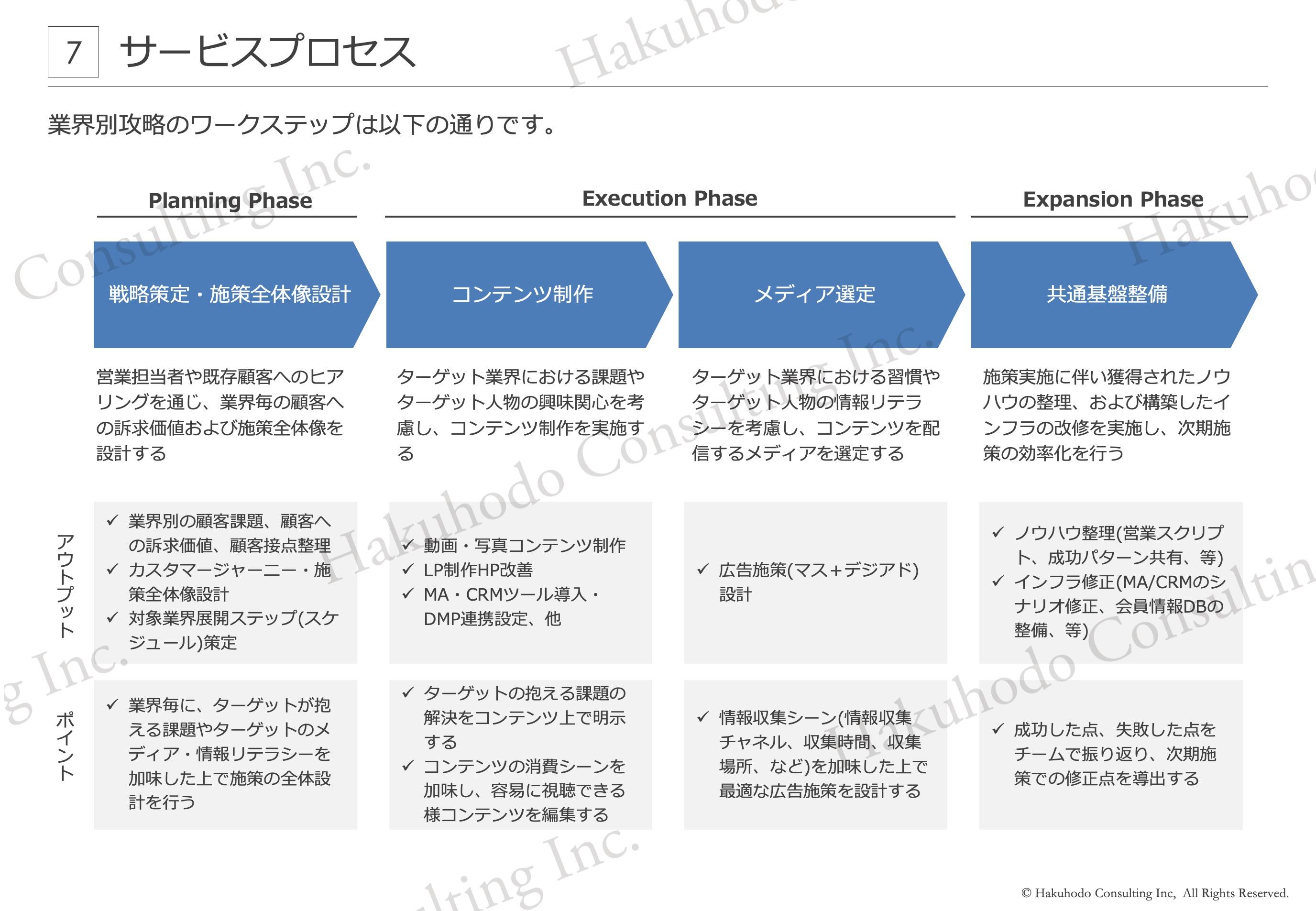 業界別攻略のワークステップ
