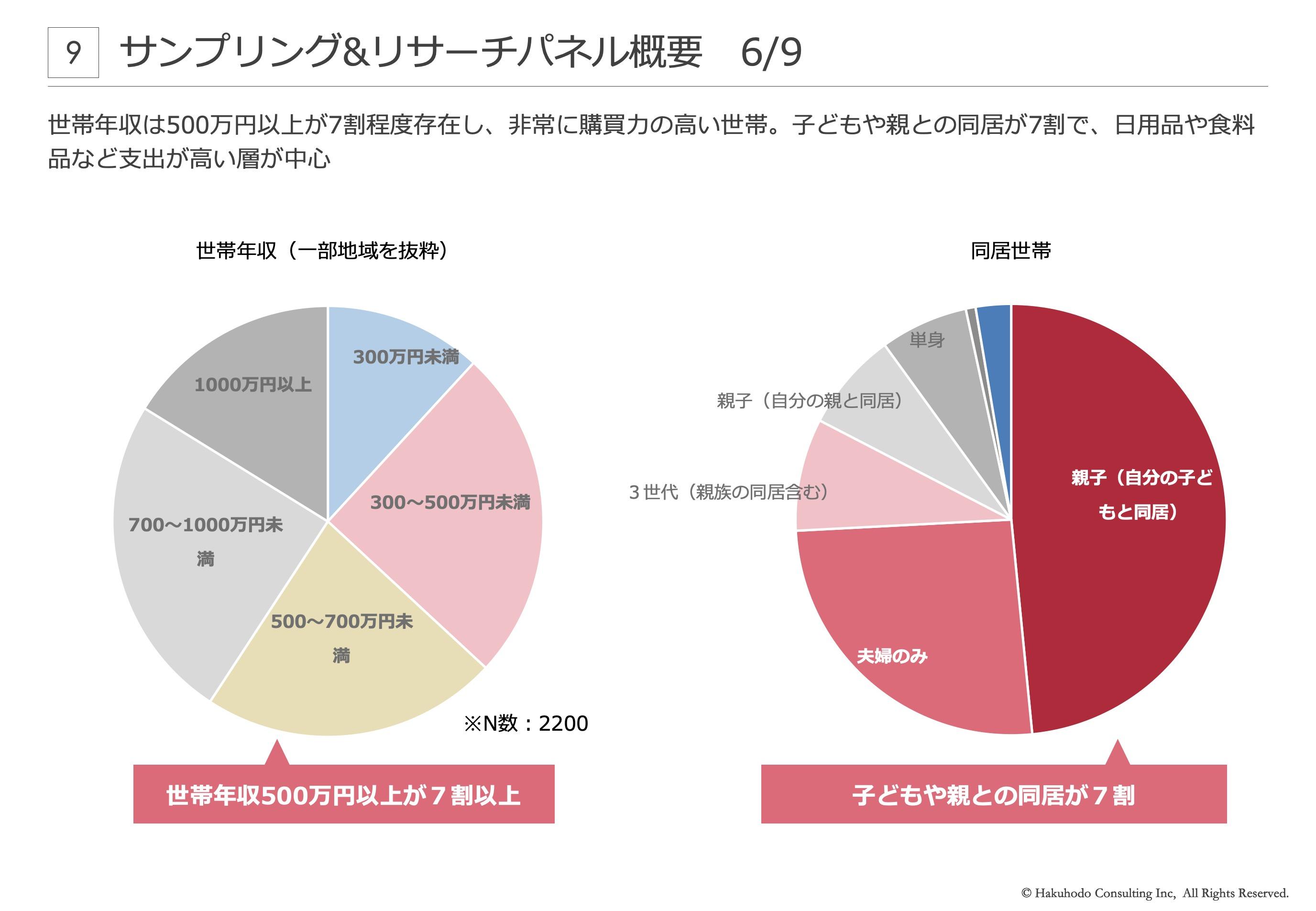 世帯年収は500万円以上が7割程度存在し、非常に購買力の高い世帯。子どもや親との同居が7割で、日用品や食料品など支出が高い層が中心