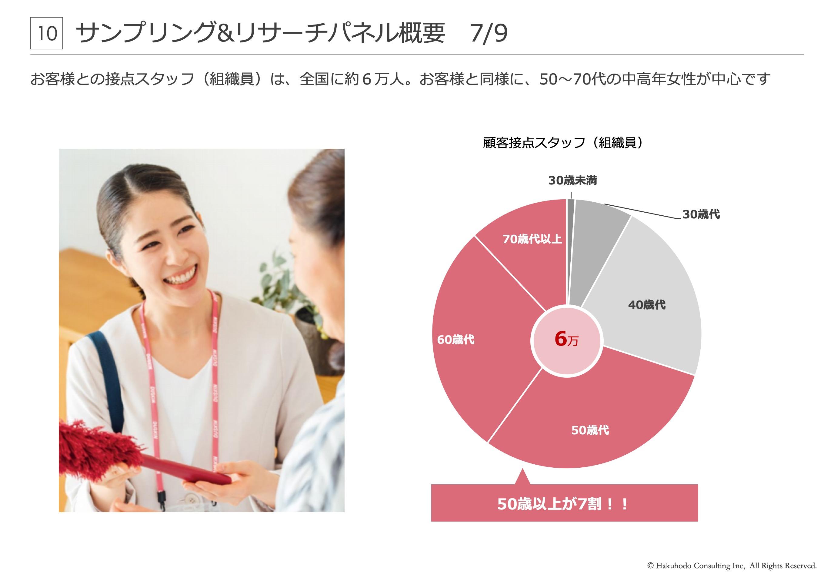 お客様との接点スタッフ(組織員)は、全国に約6万人。お客様と同様に、50〜70代の中高年女性が中心です