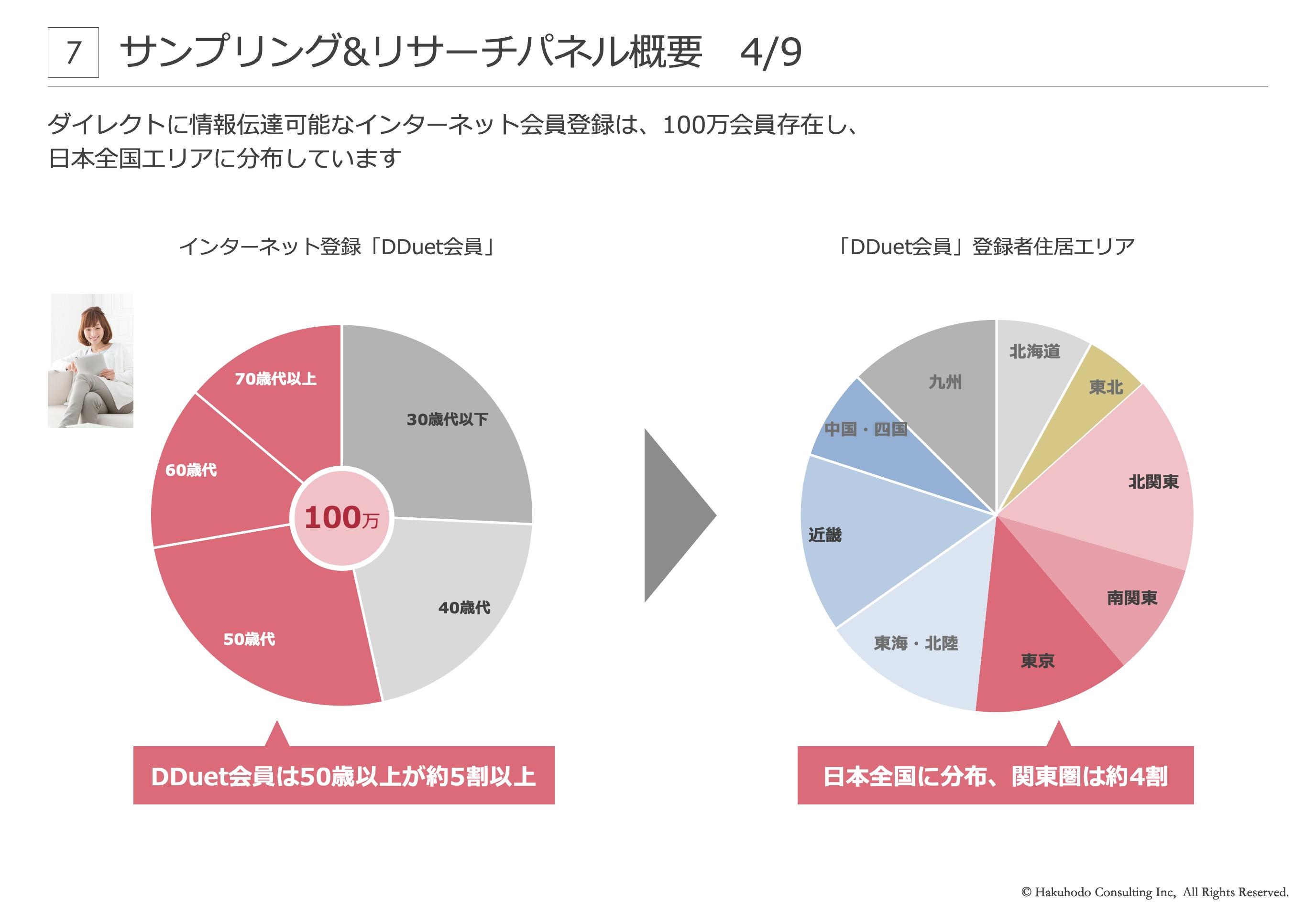 ダイレクトに情報伝達可能なインターネット会員登録は、100万会員存在し、日本全国エリアに分布しています