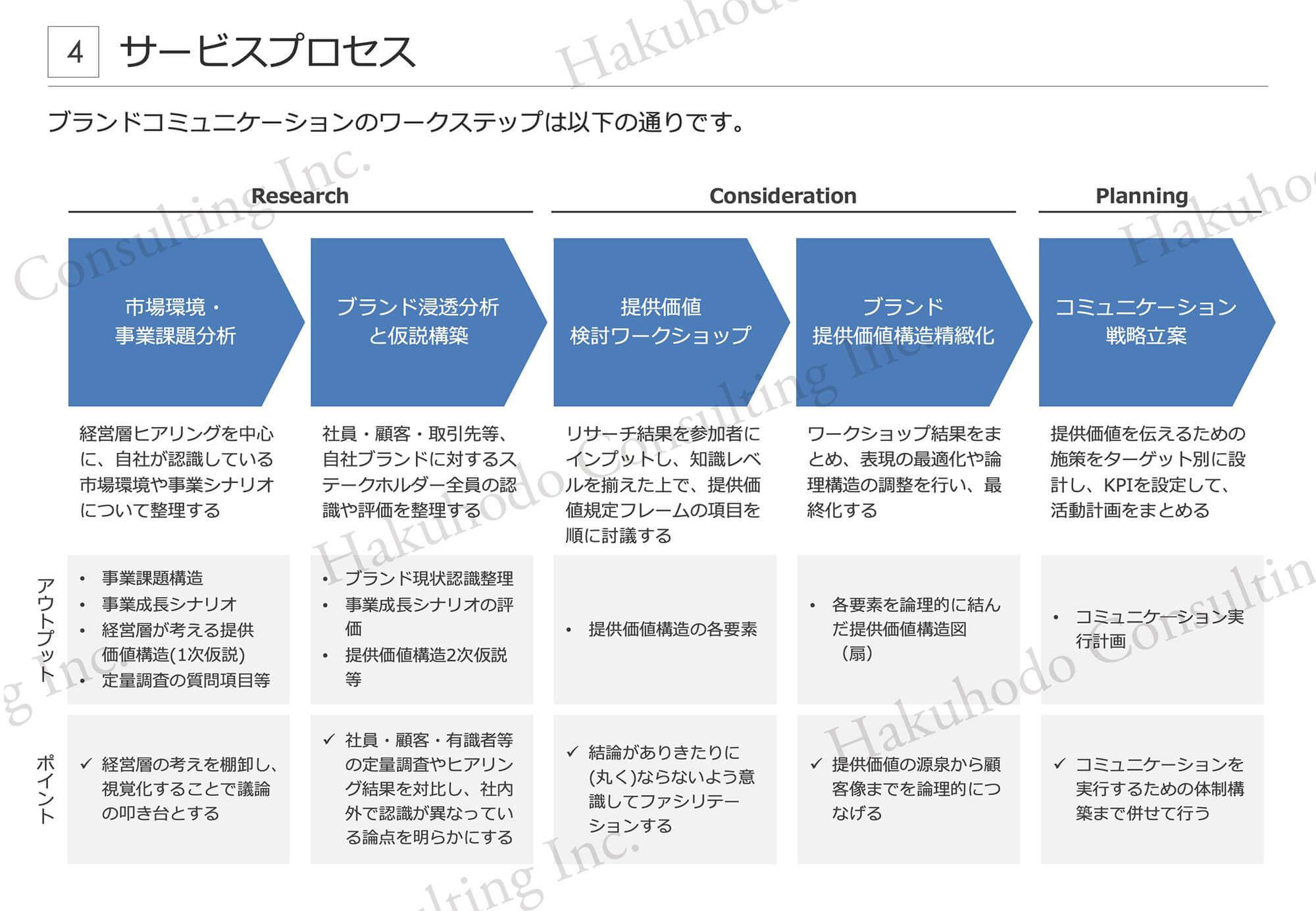 サービスプロセス4ブランドコミュニケーションのワークステップは以下の通りです。提供価値検討ワークショップブランド提供価値構造精緻化ブランド浸透分析と仮説構築Research社員・顧客・取引先等、自社ブランドに対するステークホルダー全員の認識や評価を整理する•ブランド現状認識整理•事業成⻑シナリオの評価•提供価値構造2次仮説等リサーチ結果を参加者にインプットし、知識レベルを揃えた上で、提供価値規定フレームの項目を順に討議する•提供価値構造の各要素ワークショップ結果をまとめ、表現の最適化や論理構造の調整を行い、最終化する•各要素を論理的に結んだ提供価値構造図(扇)市場環境・事業課題分析経営層ヒアリングを中心に、自社が認識している市場環境や事業シナリオについて整理する•事業課題構造•事業成⻑シナリオ•経営層が考える提供価値構造(1次仮説)•定量調査の質問項目等ü社員・顧客・有識者等の定量調査やヒアリング結果を対比し、社内外で認識が異なっている論点を明らかにするü結論がありきたりに(丸く)ならないよう意識してファシリテーションするü提供価値の源泉から顧客像までを論理的につなげるü経営層の考えを棚卸し、視覚化することで議論の叩き台とするポイントアウトプ⑁トコミュニケーション戦略立案提供価値を伝えるための施策をターゲット別に設計し、KPIを設定して、活動計画をまとめる•コミュニケ―ション実行計画üコミュニケーションを実行するための体制構築まで併せて行う