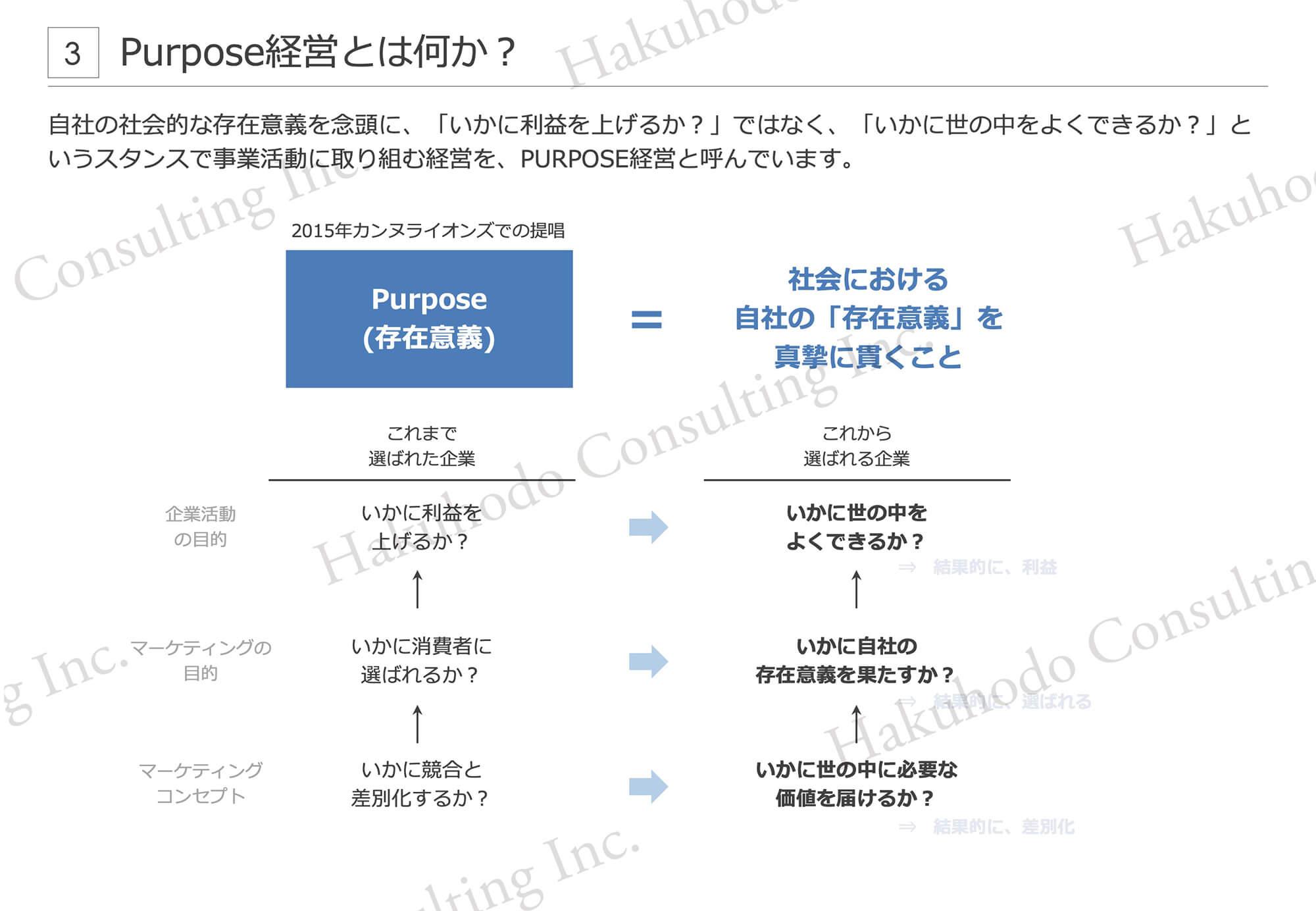 Purpose経営とは何か︖自社の社会的な存在意義を念頭に、「いかに利益を上げるか︖」ではなく、「いかに世の中をよくできるか︖」というスタンスで事業活動に取り組む経営を、PURPOSE経営と呼んでいます。