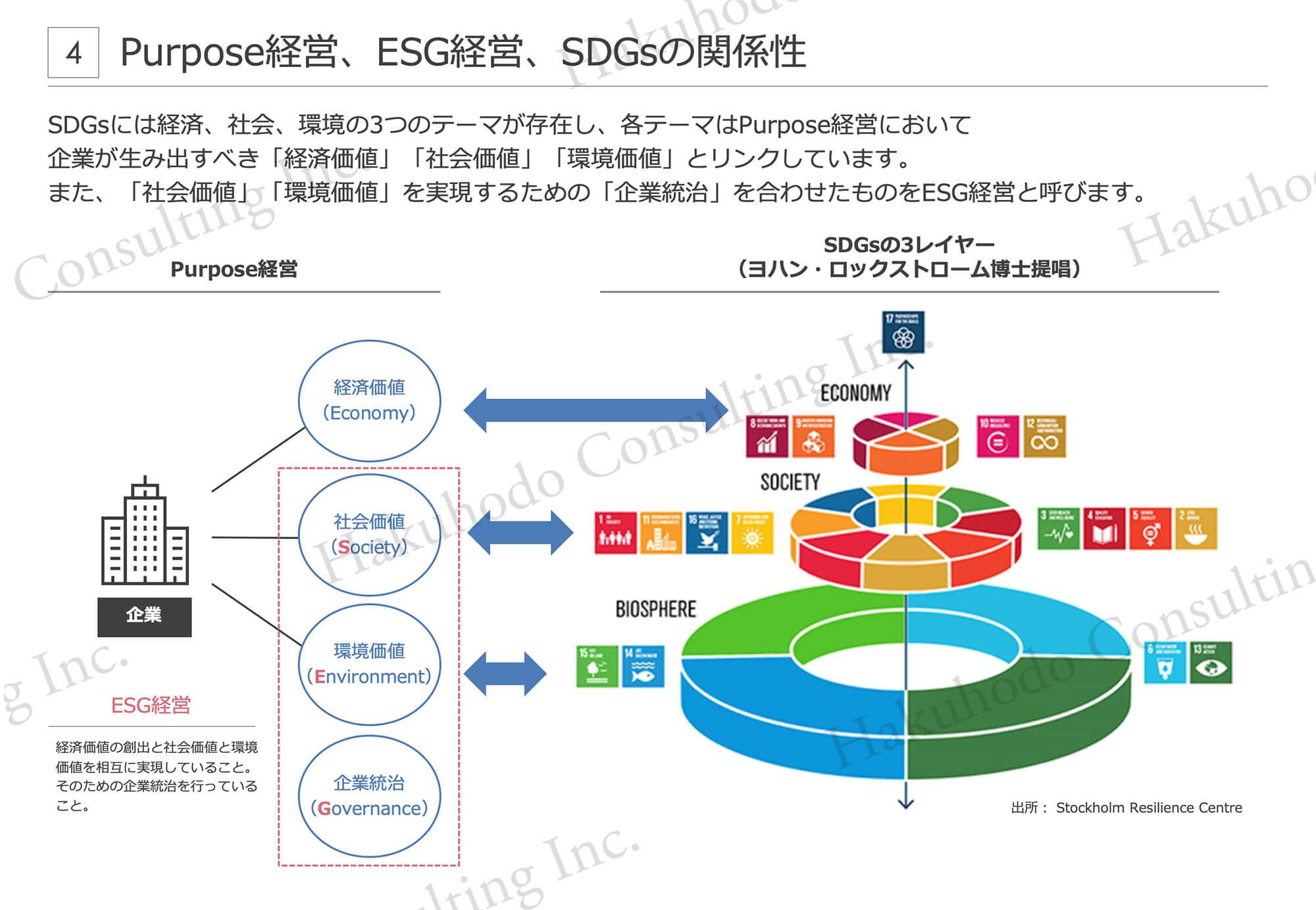 Purpose経営、ESG経営、SDGsの関係性4SDGsには経済、社会、環境の3つのテーマが存在し、各テーマはPurpose経営において企業が生み出すべき「経済価値」「社会価値」「環境価値」とリンクしています。また、「社会価値」「環境価値」を実現するための「企業統治」を合わせたものをESG経営と呼びます。