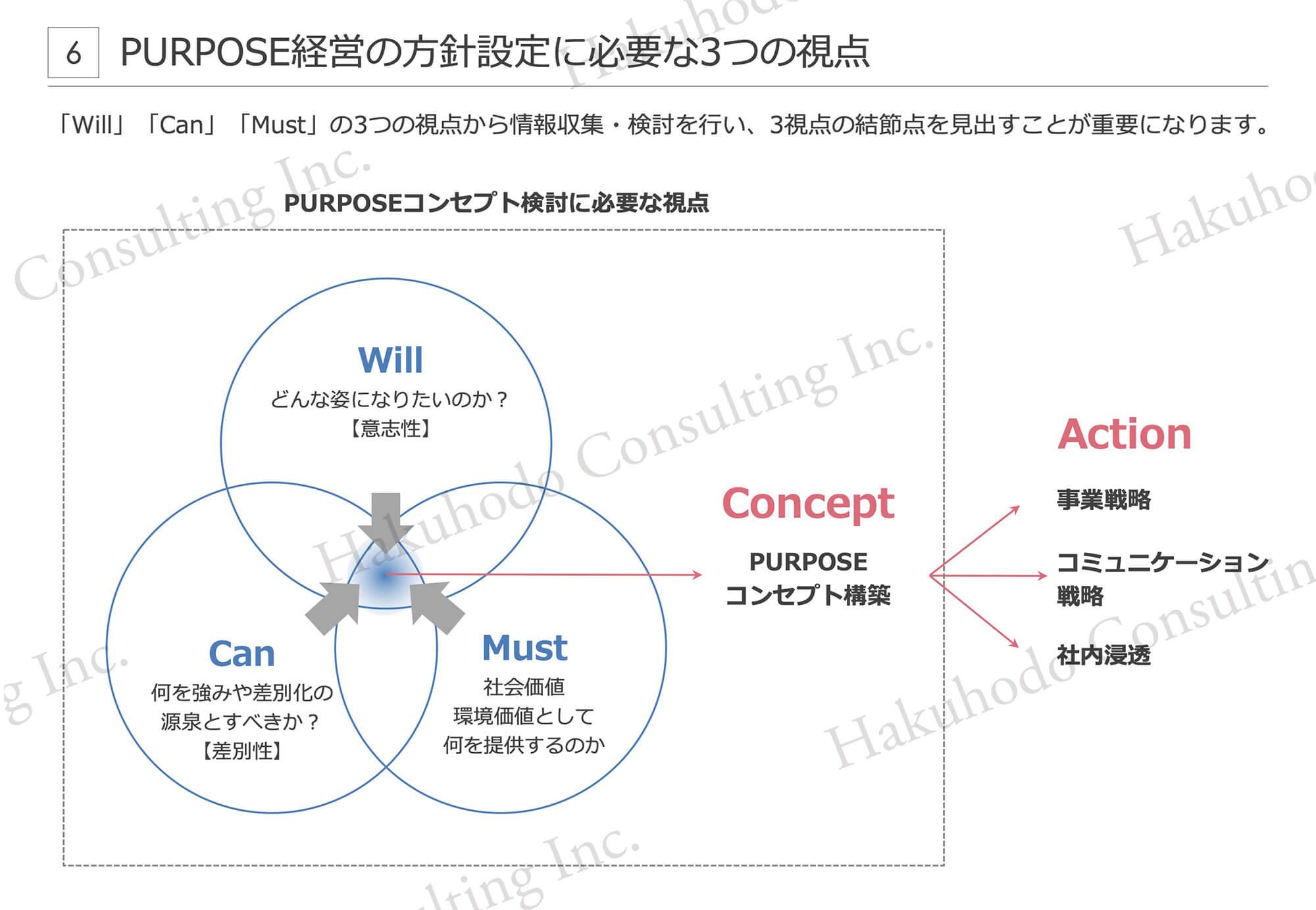 PURPOSE経営の方針設定に必要な3つの視点6「Will」「Can」「Must」の3つの視点から情報収集・検討を行い、3視点の結節点を見出すことが重要になります。