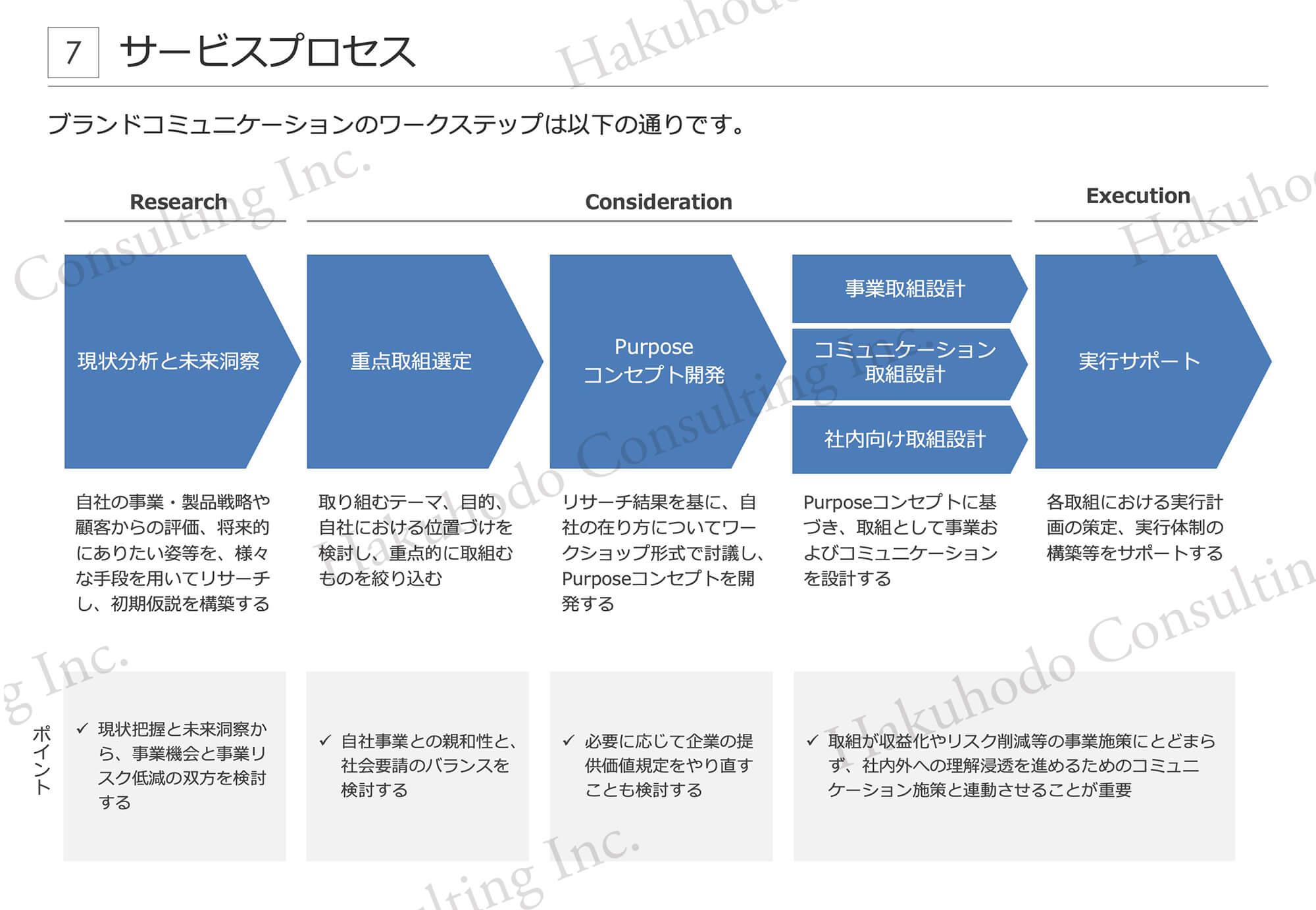 サービスプロセス7ブランドコミュニケーションのワークステップは以下の通りです。