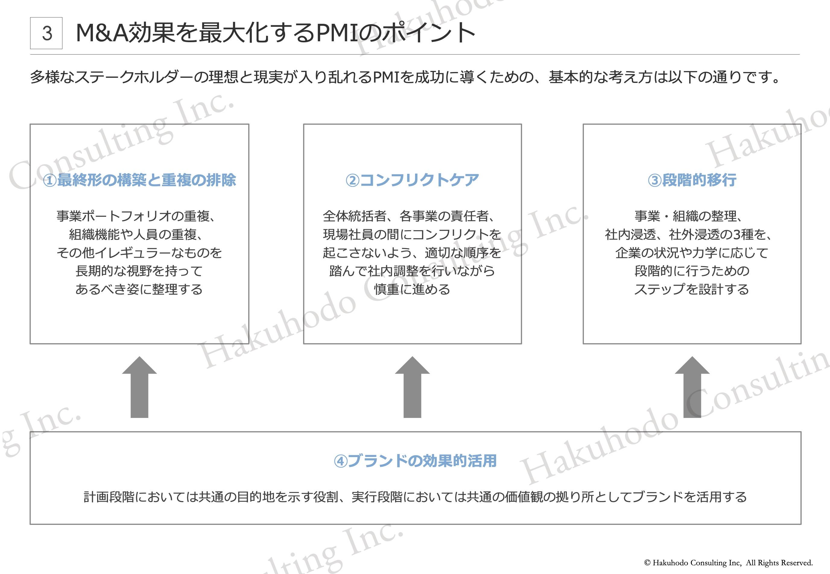 M&A効果を最大化するPMIのポイント 多様なステークホルダーの理想と現実が入り乱れるPMIを成功に導くための、基本的な考え方は以下の通りです。