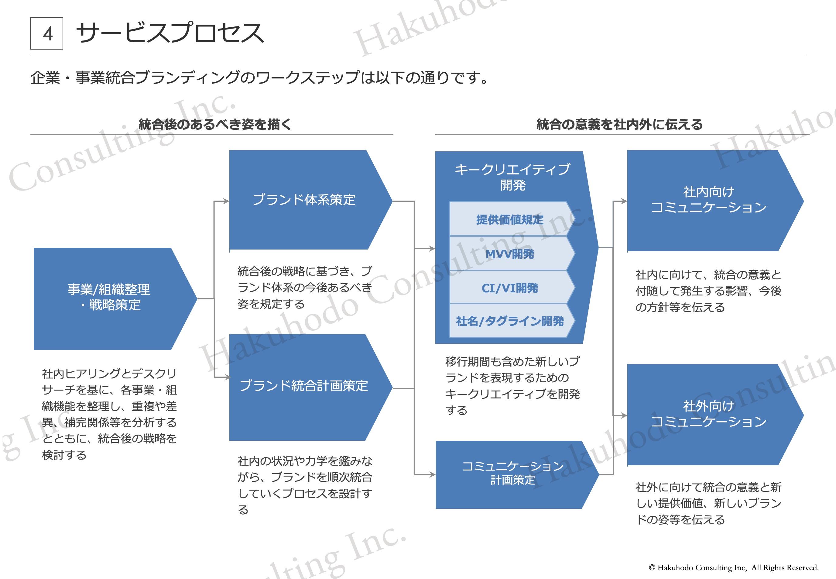 サービスプロセス 企業・事業統合ブランディングのワークステップは以下の通りです。