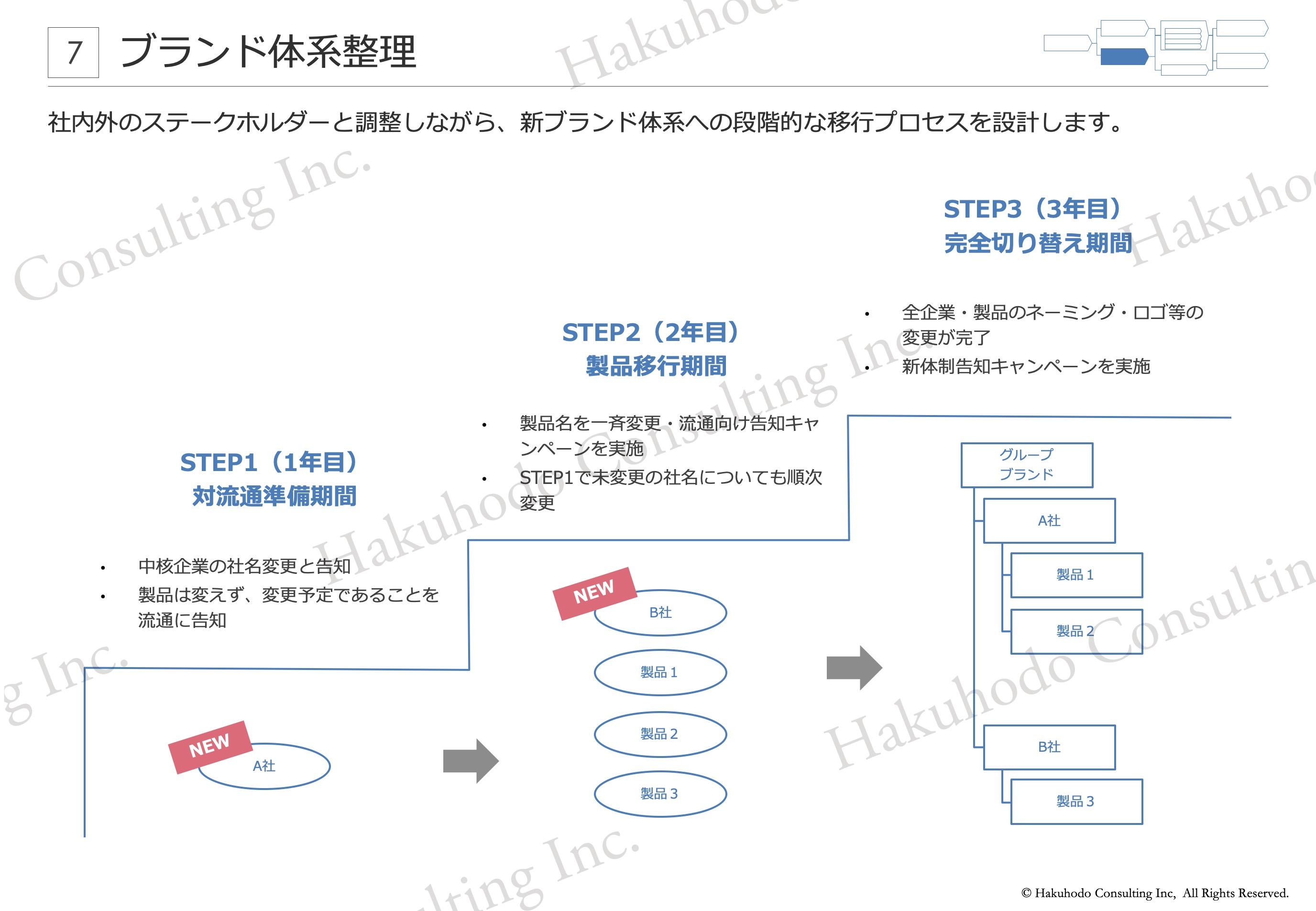 ブランド体系整理 社内外のステークホルダーと調整しながら、新ブランド体系への段階的な移行プロセスを設計します。