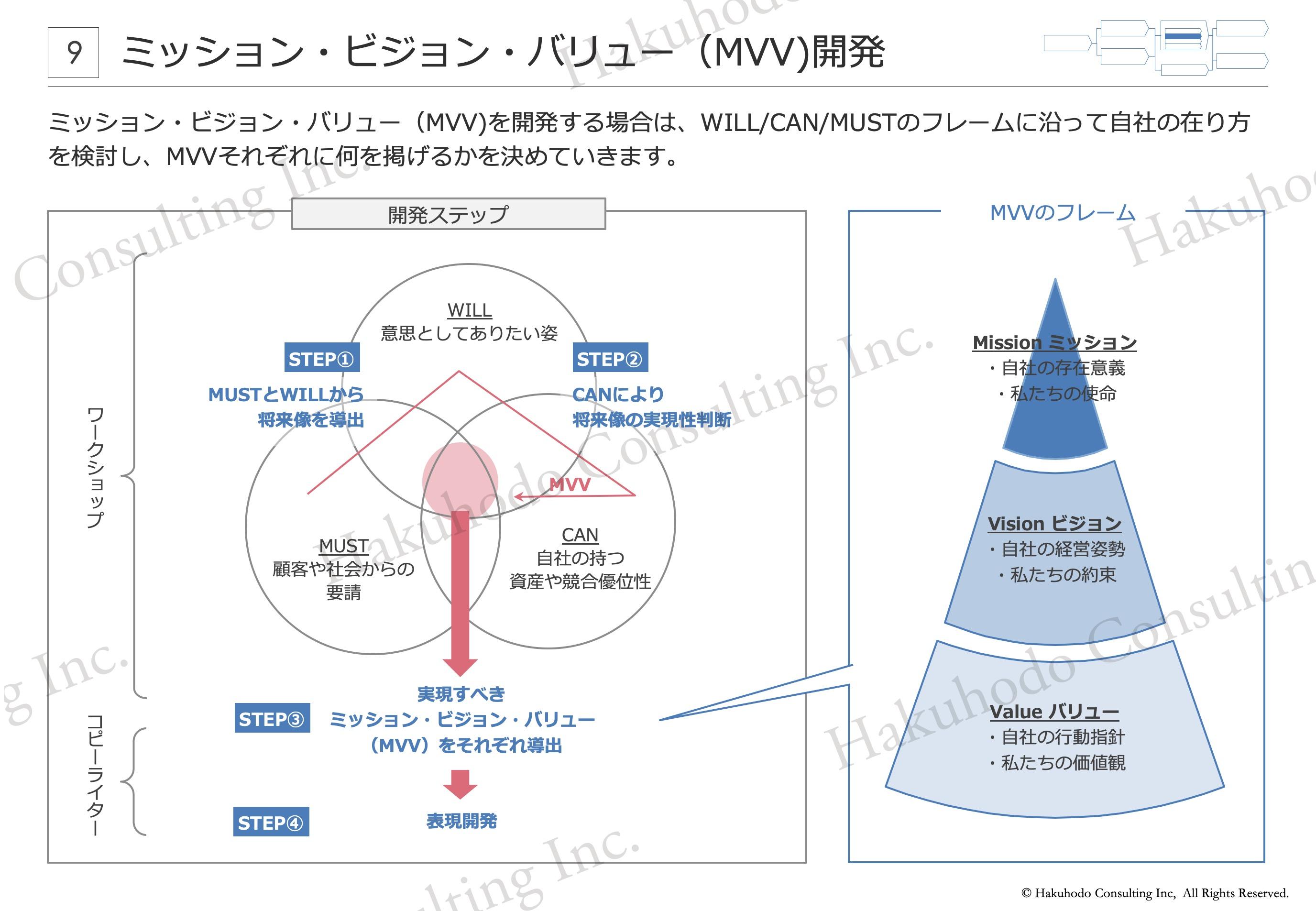 ミッション・ビジョン・バリュー(MVV)開発 ミッション・ビジョン・バリュー(MVV)を開発する場合は、WILL/CAN/MUSTのフレームに沿って自社の在り方を検討し、MVVそれぞれに何を掲げるかを決めていきます。開発ステップ
