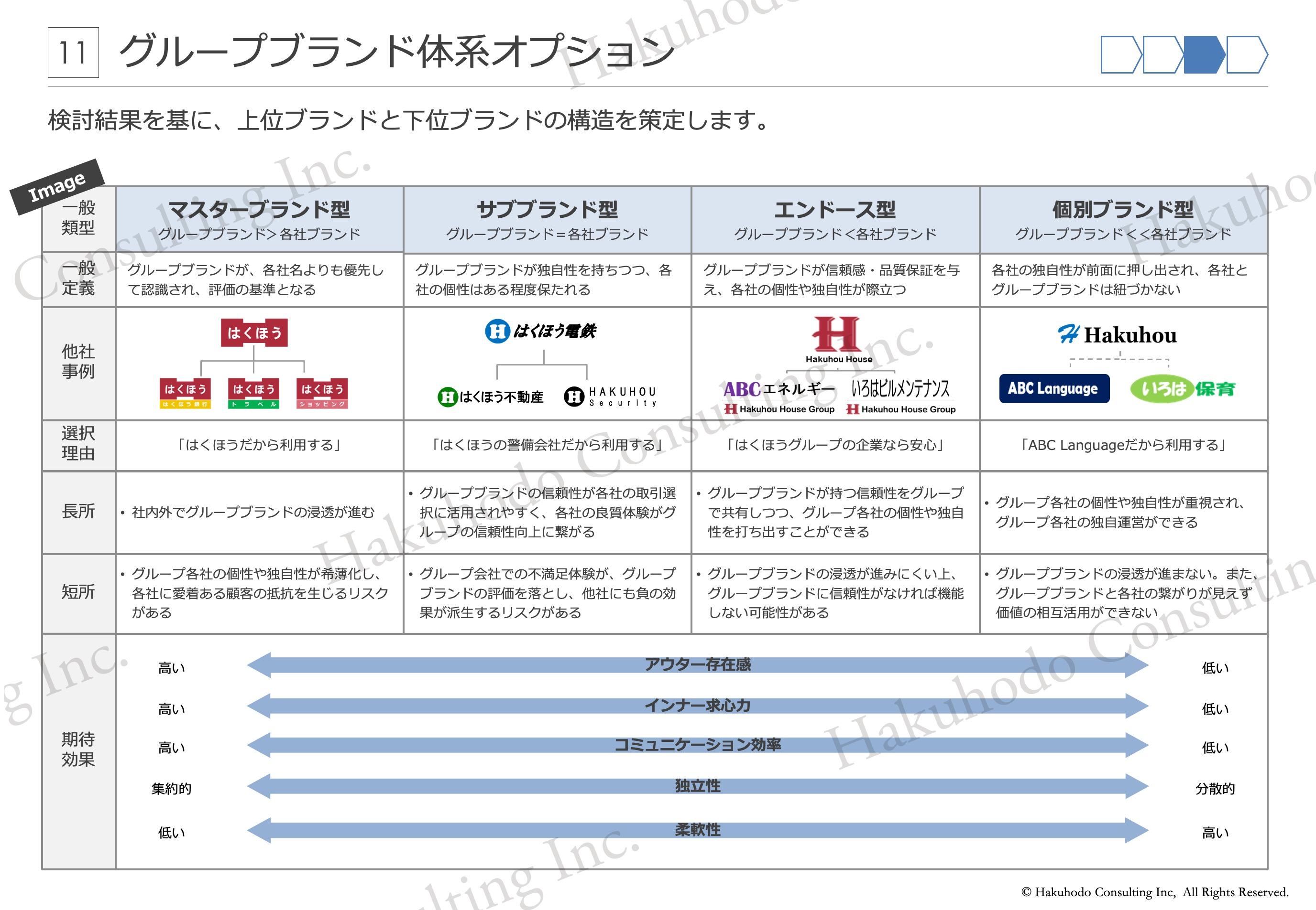 グループブランド体系オプション 検討結果を基に、上位ブランドと下位ブランドの構造を策定します。