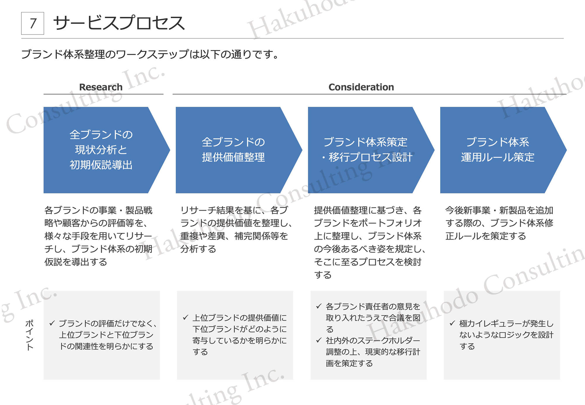 サービスプロセス ブランド体系整理のワークステップ