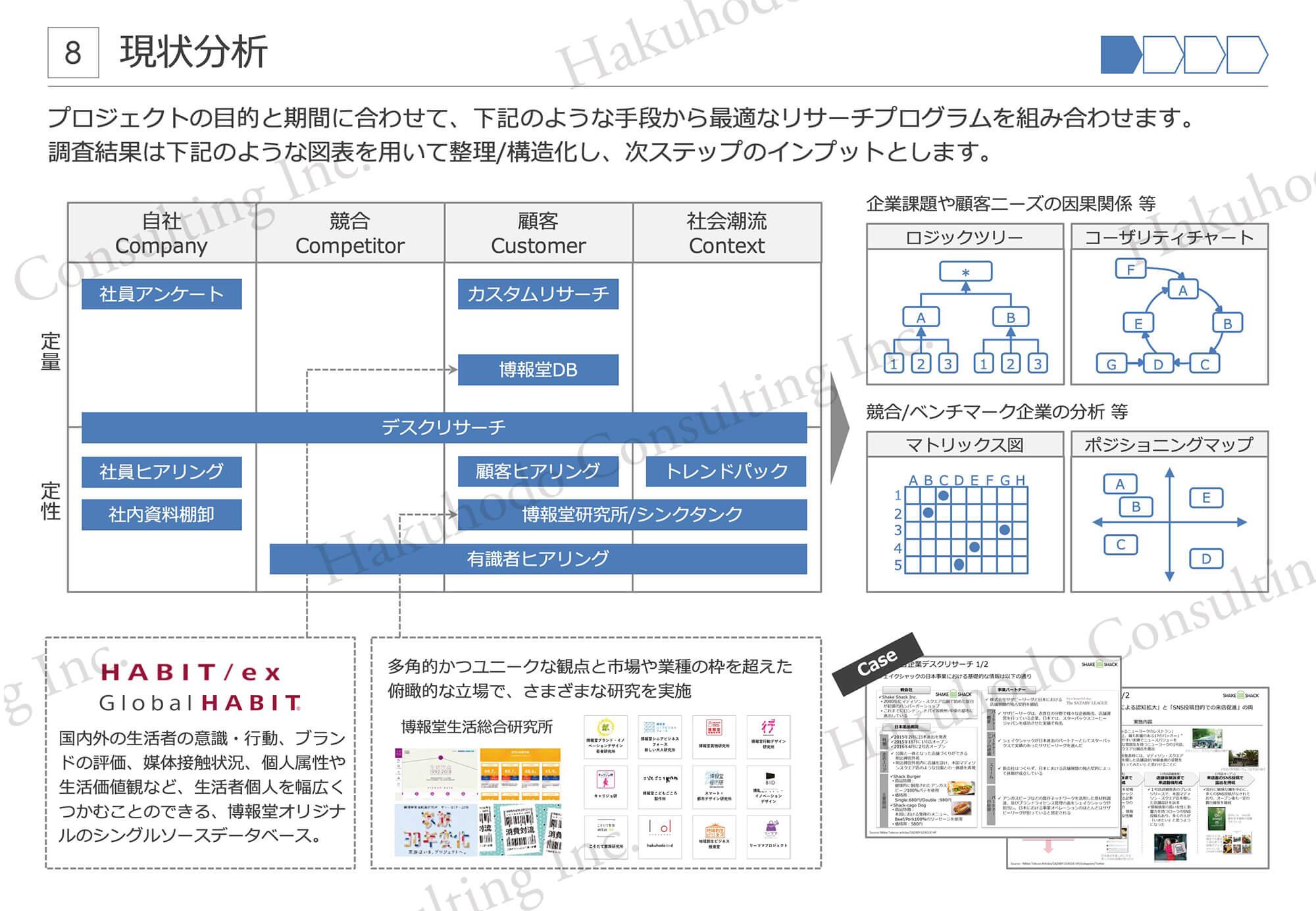 現状分析 プロジェクトの目的と期間に合わせて、下記のような手段から最適なリサーチプログラムを組み合わせます。調査結果は下記のような図表を用いて整理/構造化し、次ステップのインプットとします。