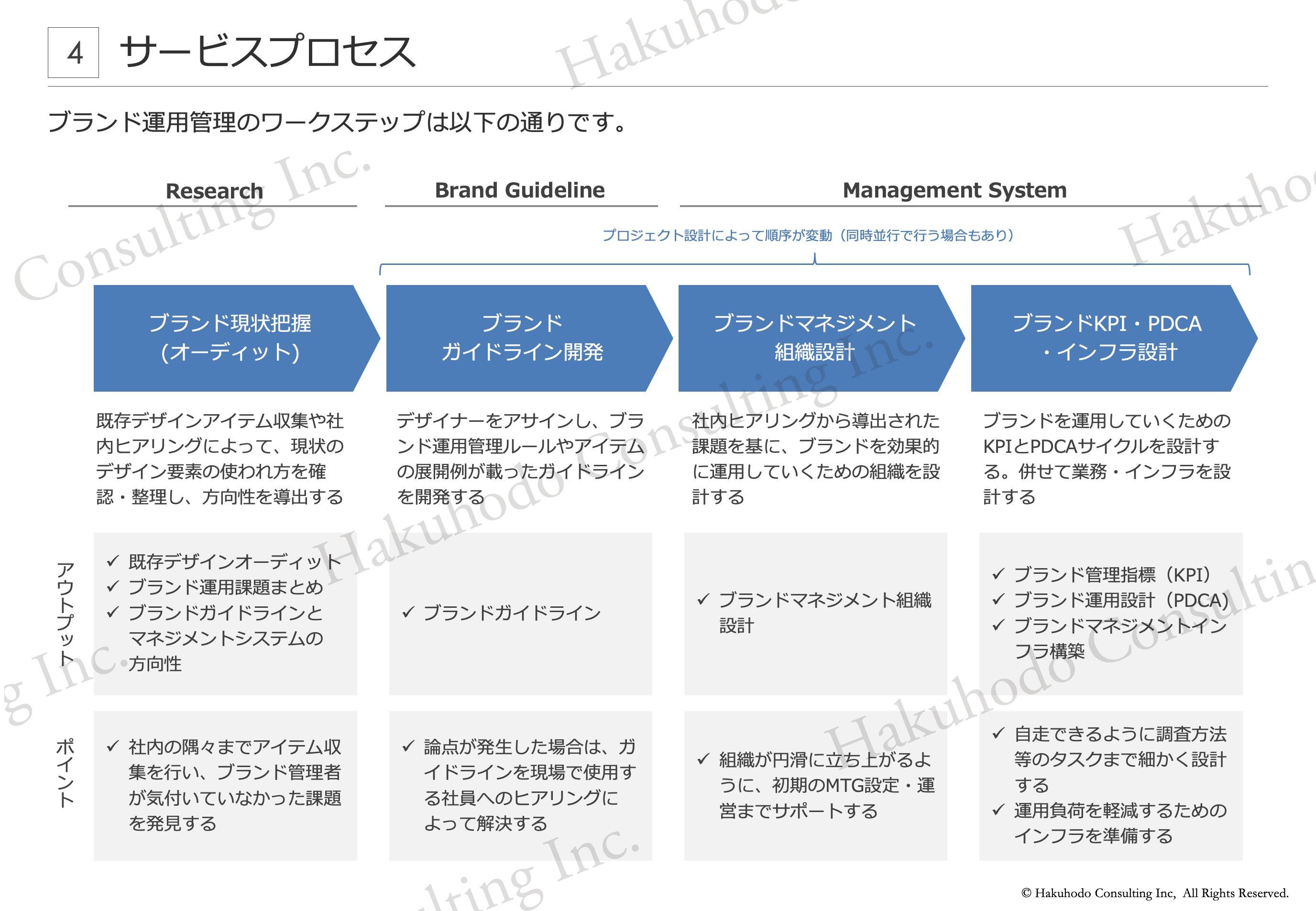 ブランド運用管理のワークステップは以下の通りです。ブランド現状把握(オーディット)ブランドガイドライン開発ブランドマネジメント組織設計ブランドKPI・PDCA・インフラ設計