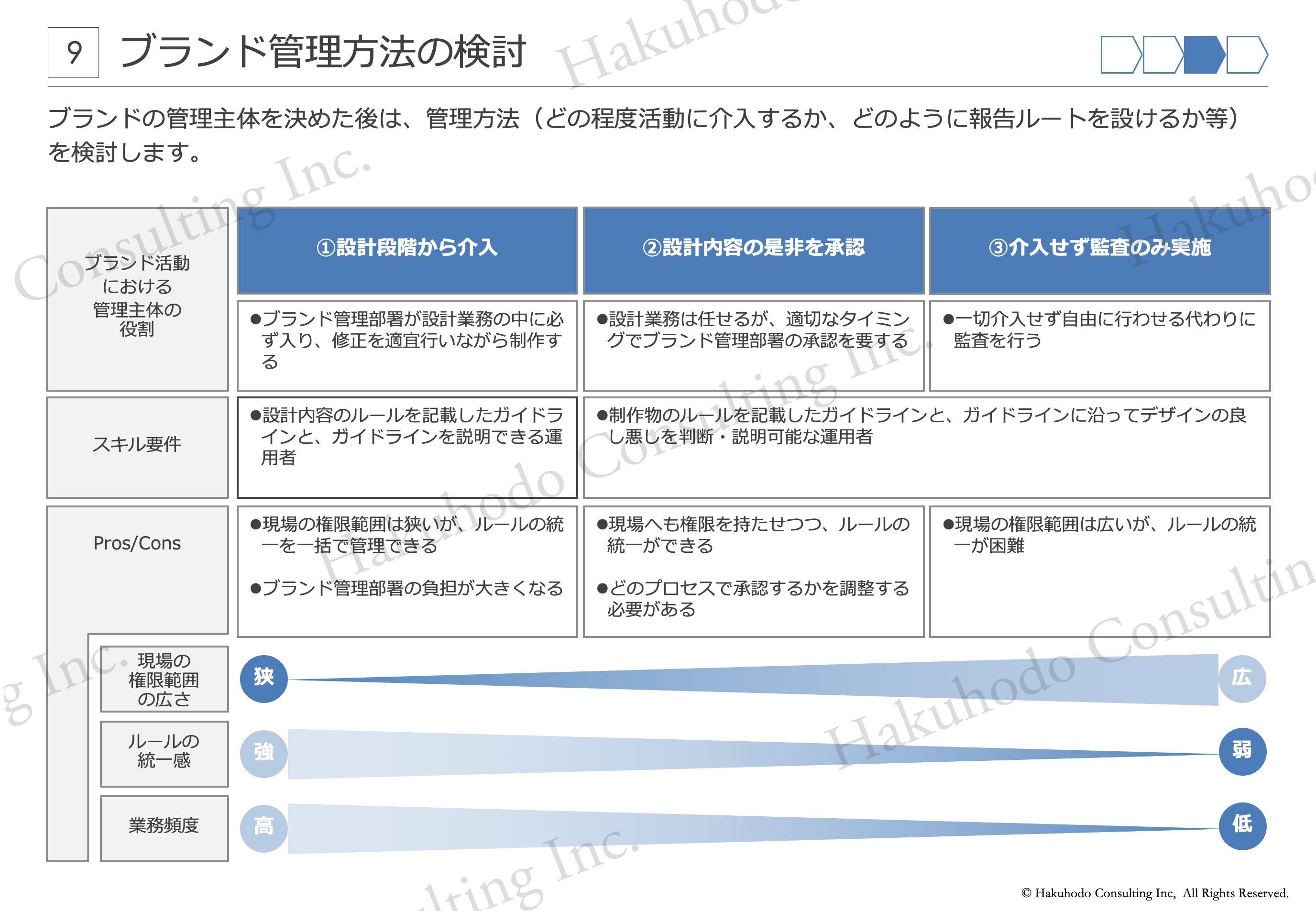ブランド管理方法の検討ブランドの管理主体を決めた後は、管理方法(どの程度活動に介入するか、どのように報告ルートを設けるか等)を検討します。