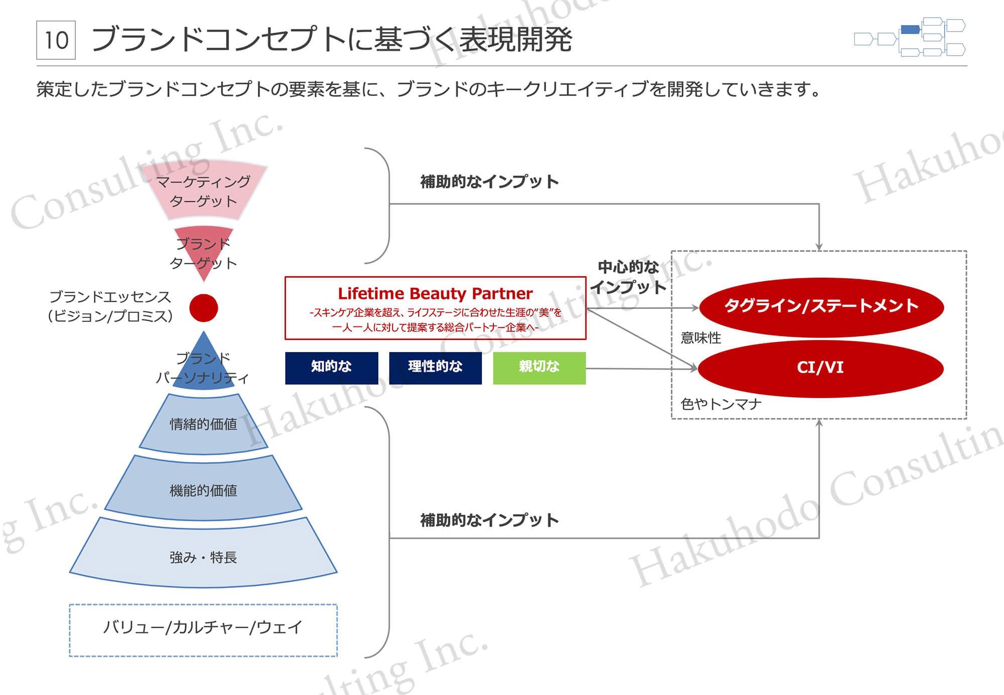 ブランドコンセプトに基づく表現開発 策定したブランドコンセプトの要素を基に、ブランドのキークリエイティブを開発していきます。