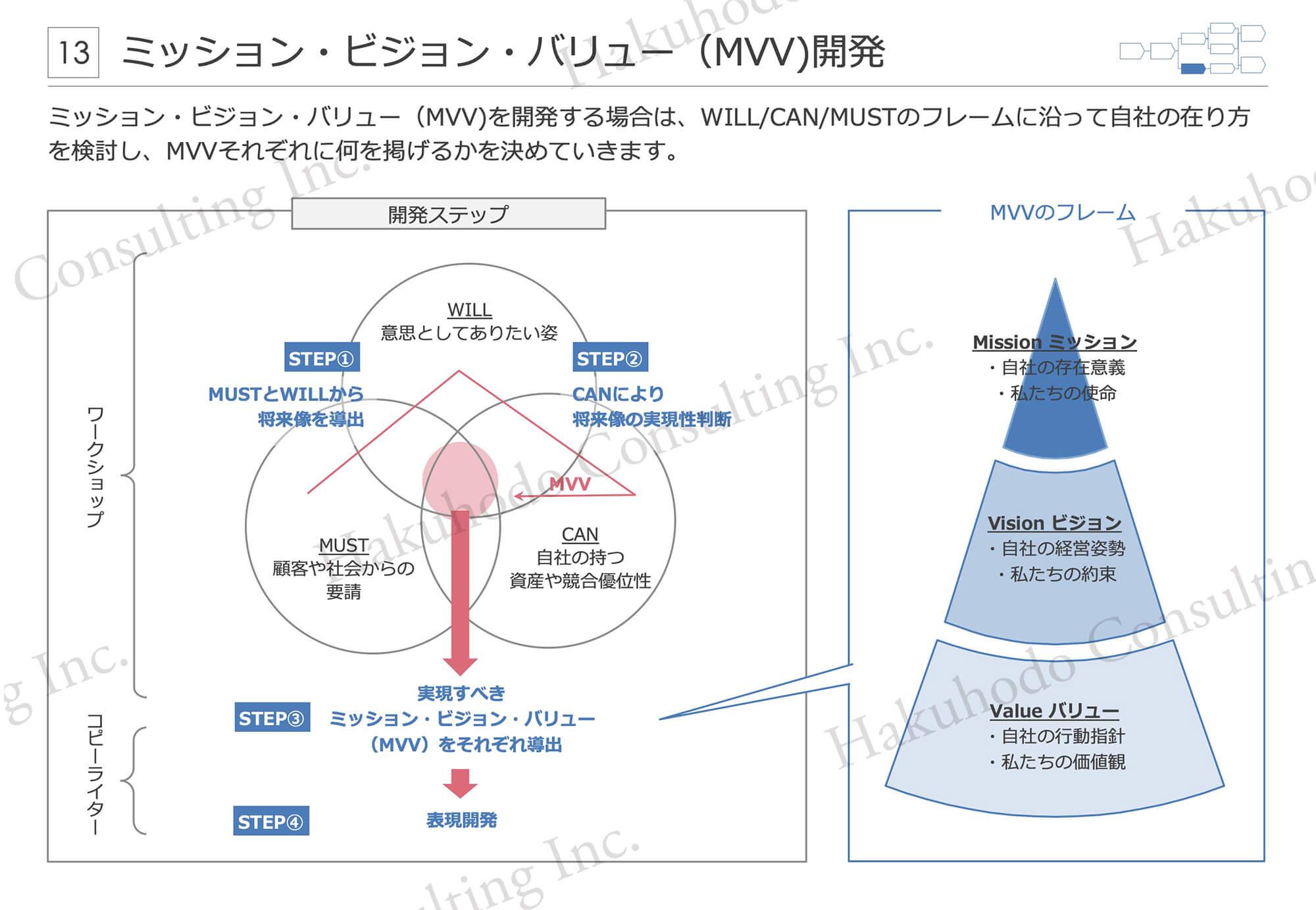 ミッション・ビジョン・バリュー(MVV)開発 ミッション・ビジョン・バリュー(MVV)を開発する場合は、WILL/CAN/MUSTのフレームに沿って自社の在り方を検討し、MVVそれぞれに何を掲げるかを決めていきます。