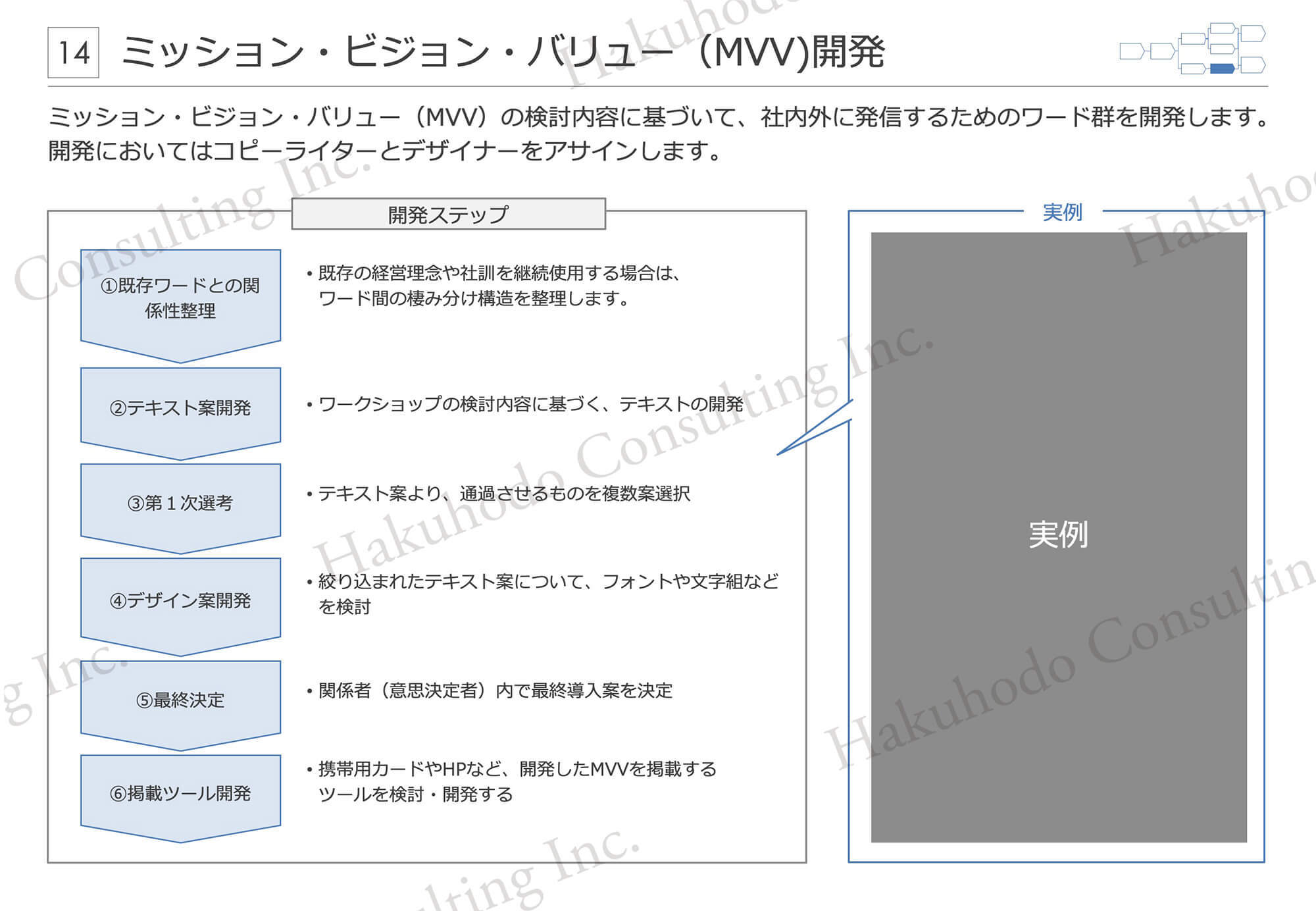 ミッション・ビジョン・バリュー(MVV)の検討内容に基づいて、社内外に発信するためのワード群を開発します。開発においてはコピーライターとデザイナーをアサインします。