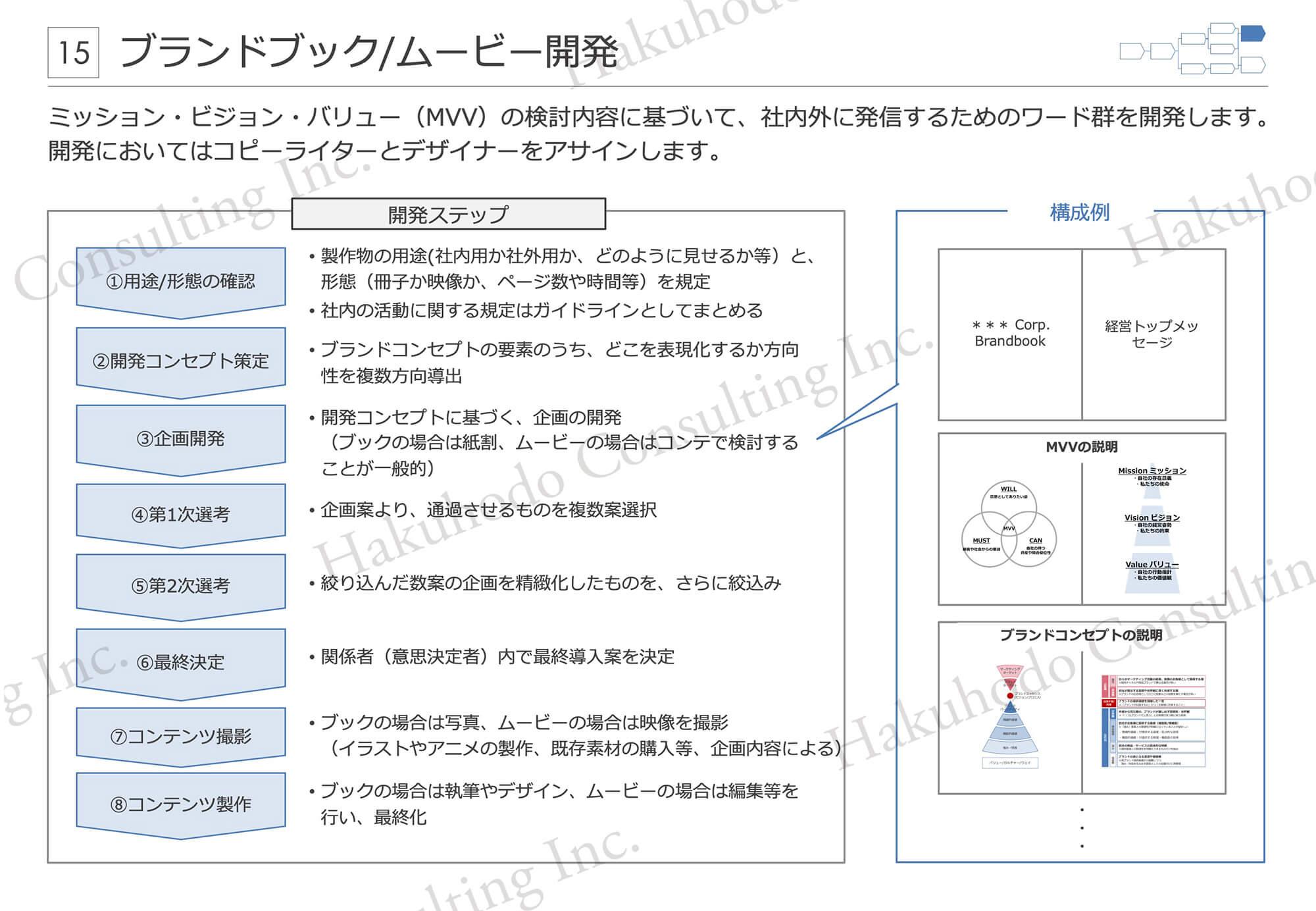 ブランドブック/ムービー開発 ミッション・ビジョン・バリュー(MVV)の検討内容に基づいて、社内外に発信するためのワード群を開発します。開発においてはコピーライターとデザイナーをアサインします。
