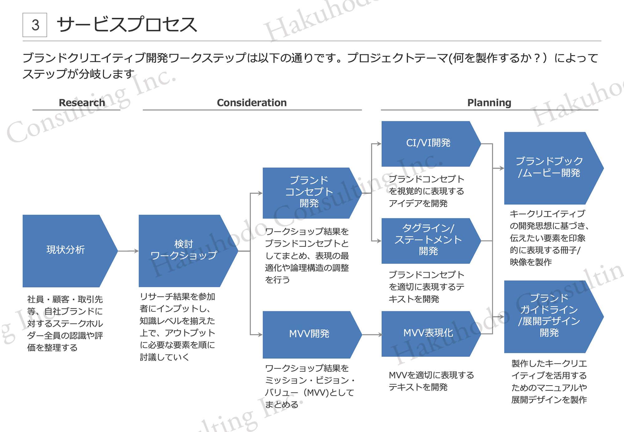 ブランドクリエイティブ開発ワークステップは以下の通りです。プロジェクトテーマ(何を製作するか︖)によってステップが分岐します