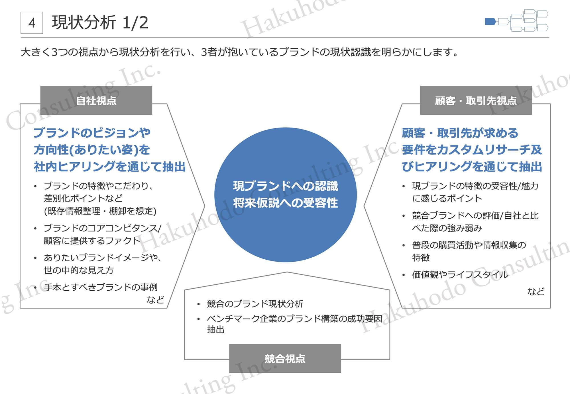 大きく3つの視点から現状分析を行い、3者が抱いているブランドの現状認識を明らかにします。