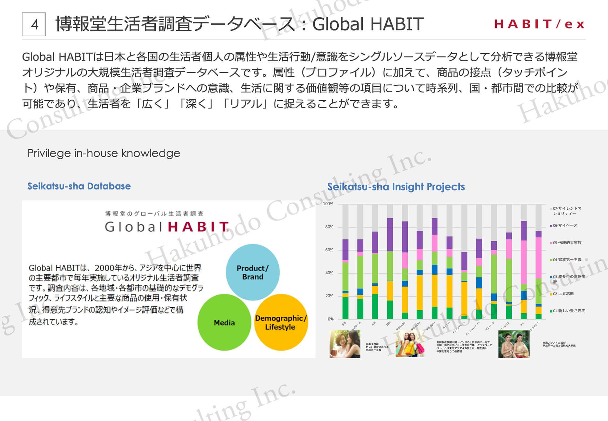 博報堂生活者調査データベース︓Global HABIT