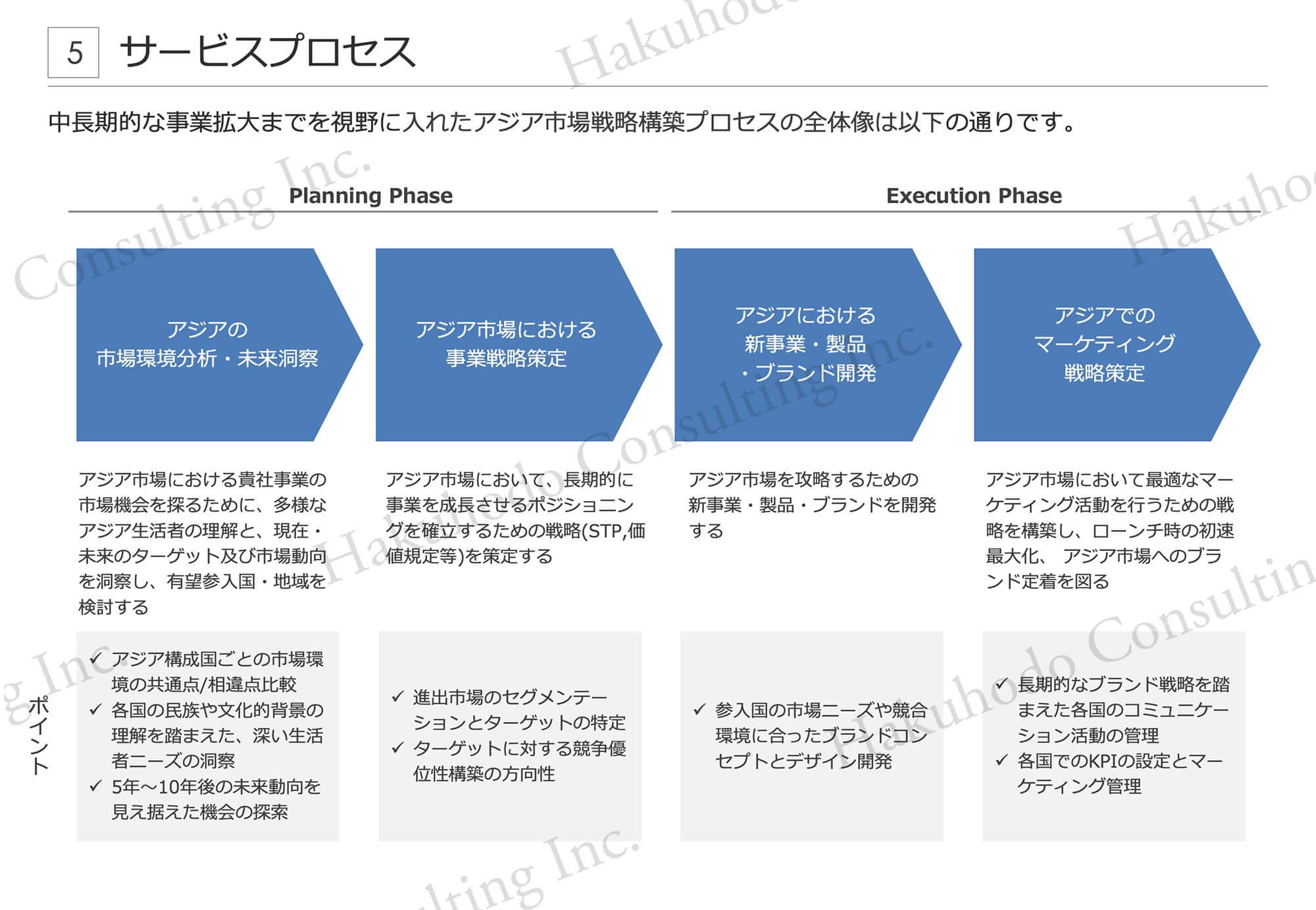 中⻑期的な事業拡大までを視野に入れたアジア市場戦略構築プロセスの全体像は以下の通りです。