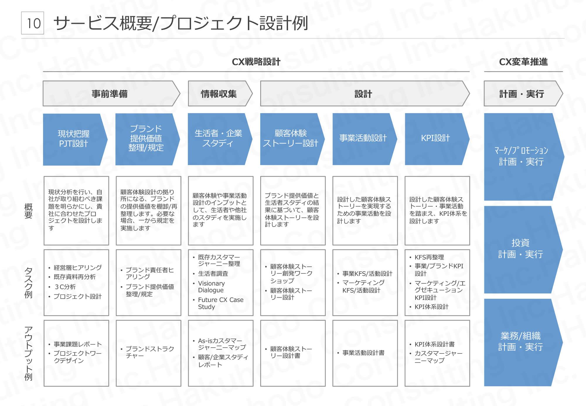 サービス概要/プロジェクト設計例 CX戦略設計 CX変革推進